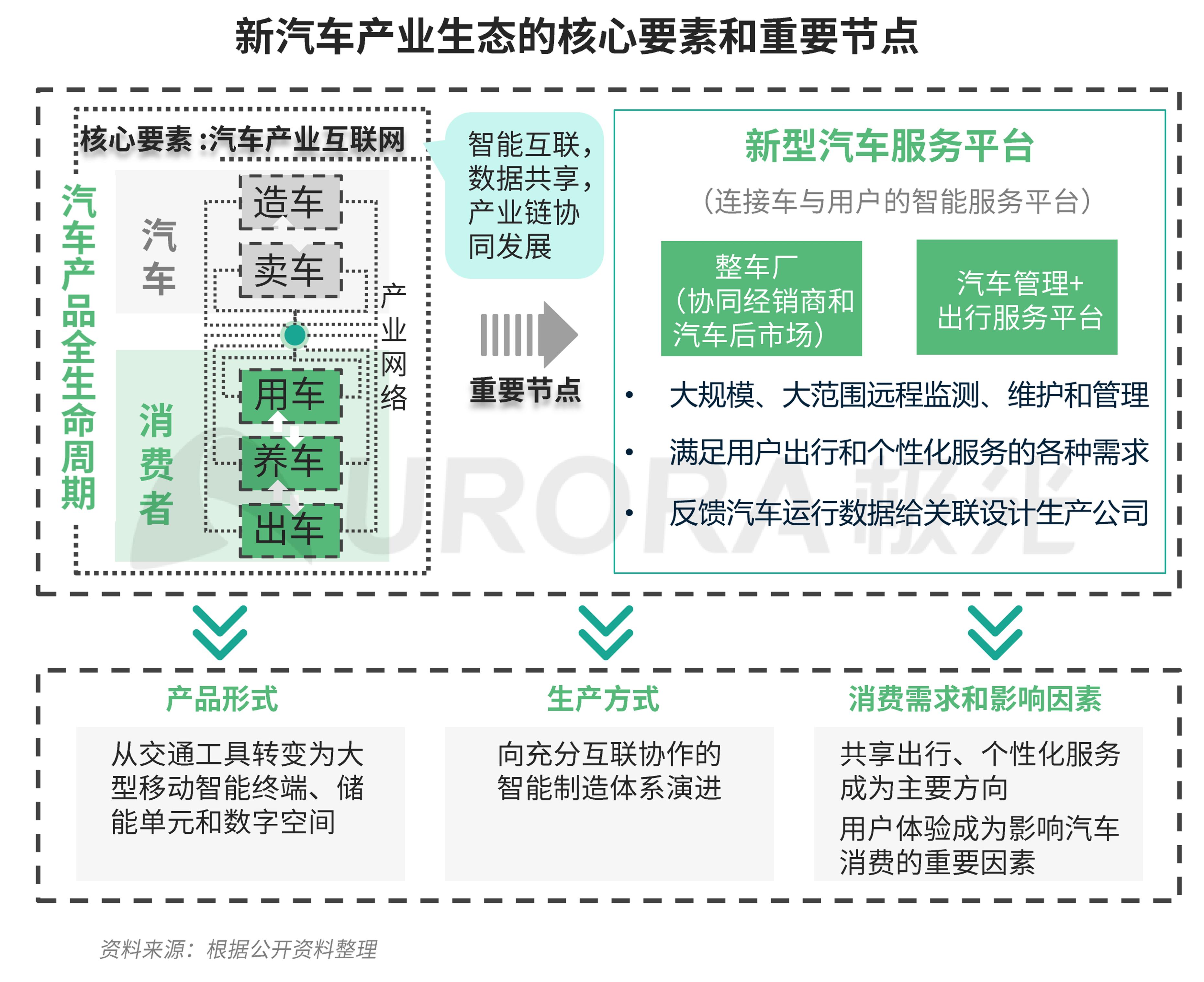 极光:汽车产业新格局 (15).png