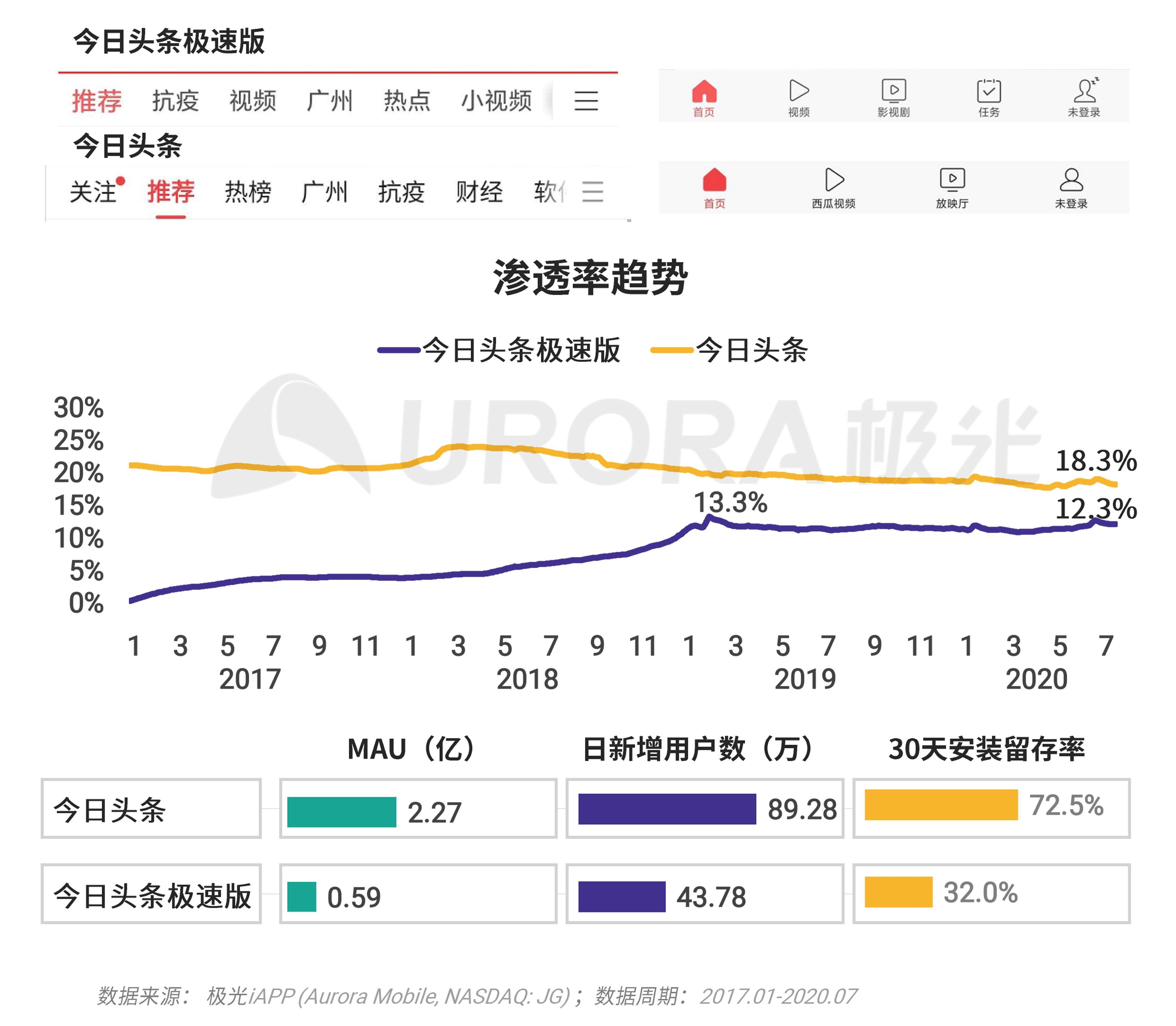 极光:移动互联网派生app研究报告 (19).png