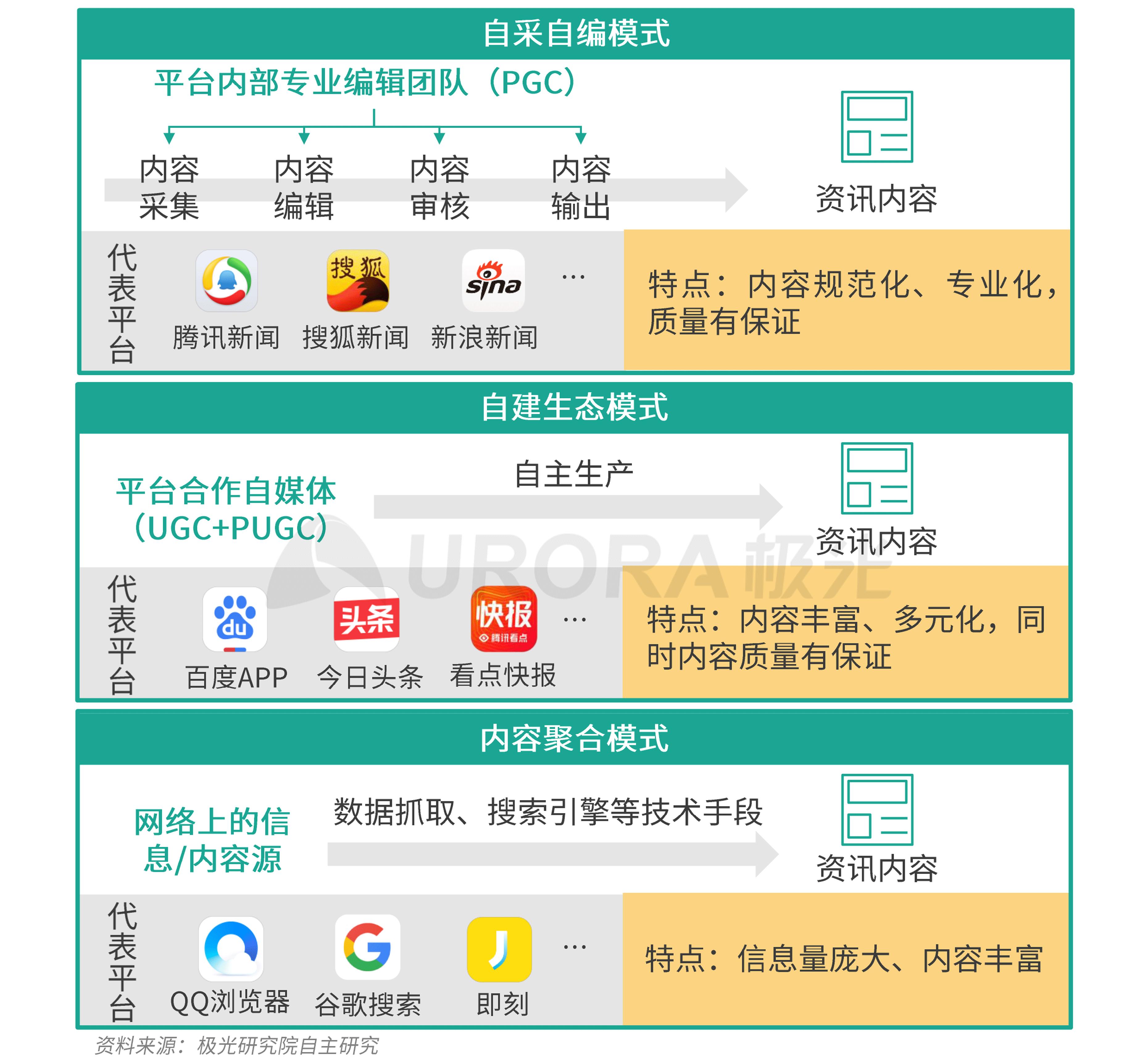 极光:新资讯行业系列报告--内容篇 (5).png