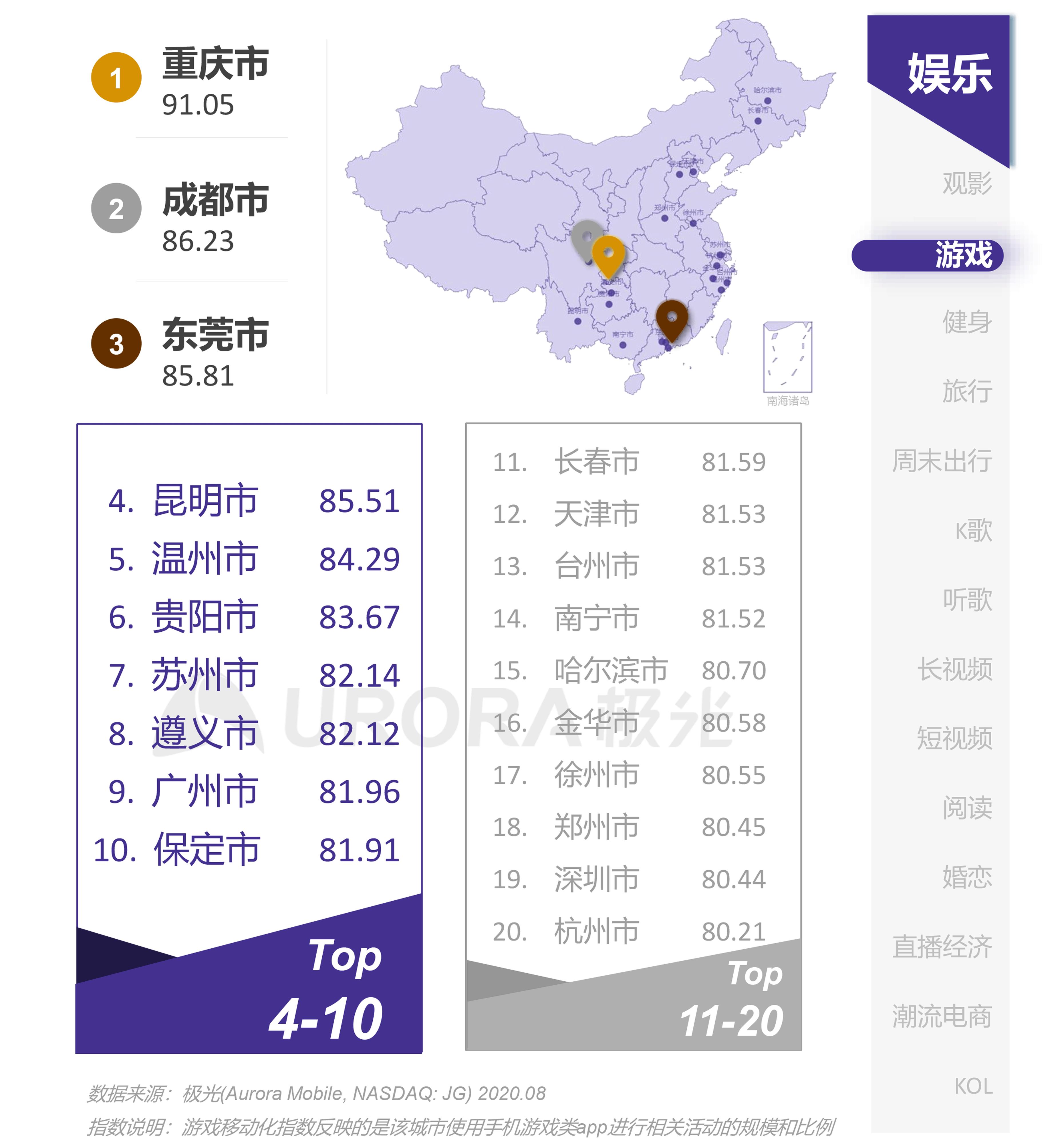 极光:互联网城市榜单 (20).png