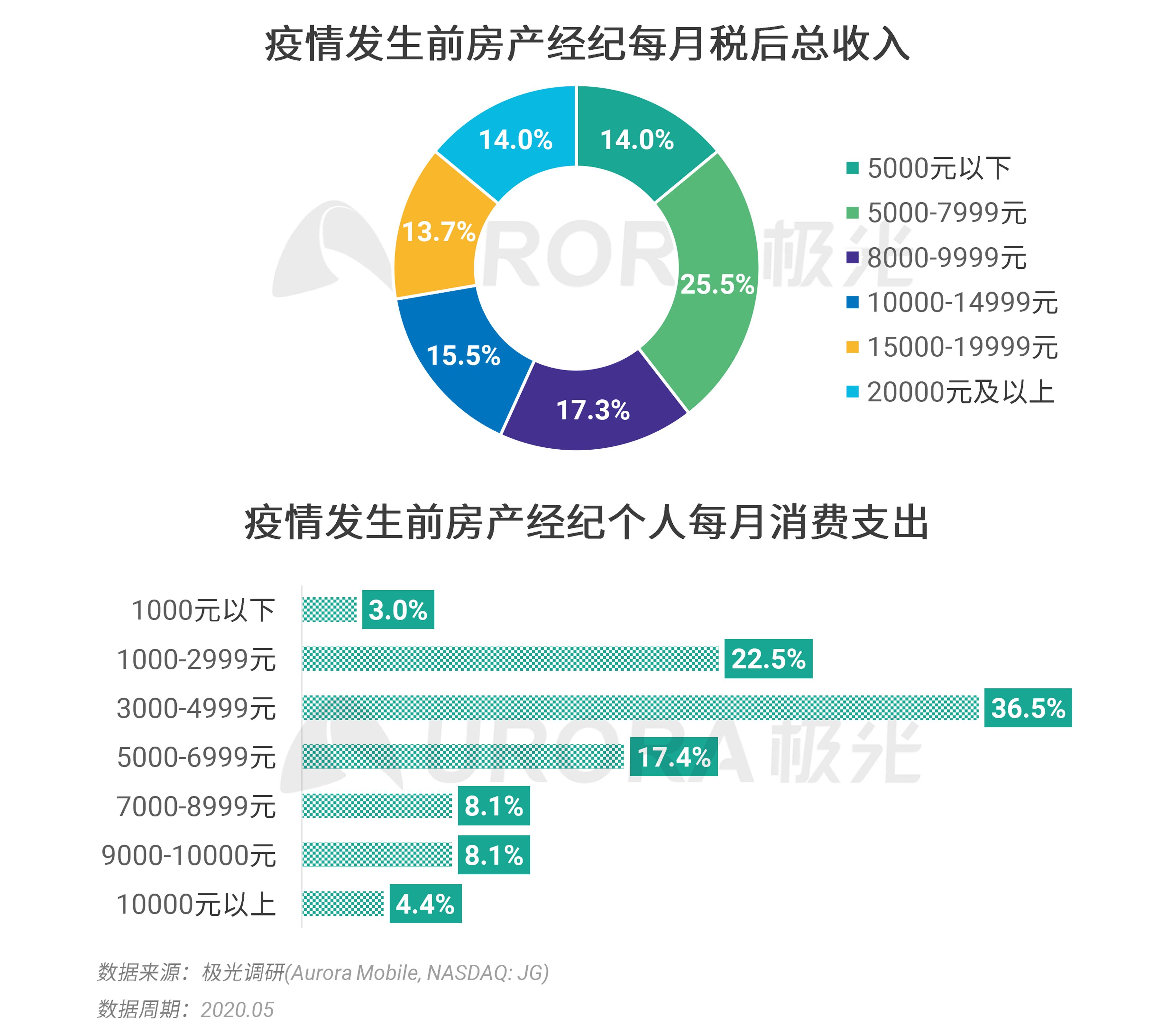 极光:2020年房产经纪行业和购房市场洞察报告 (20).png