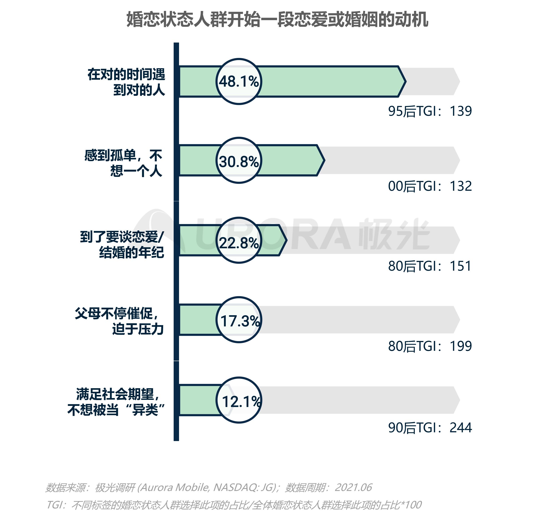 2021当代青年婚恋状态研究报告v1.1-23.png