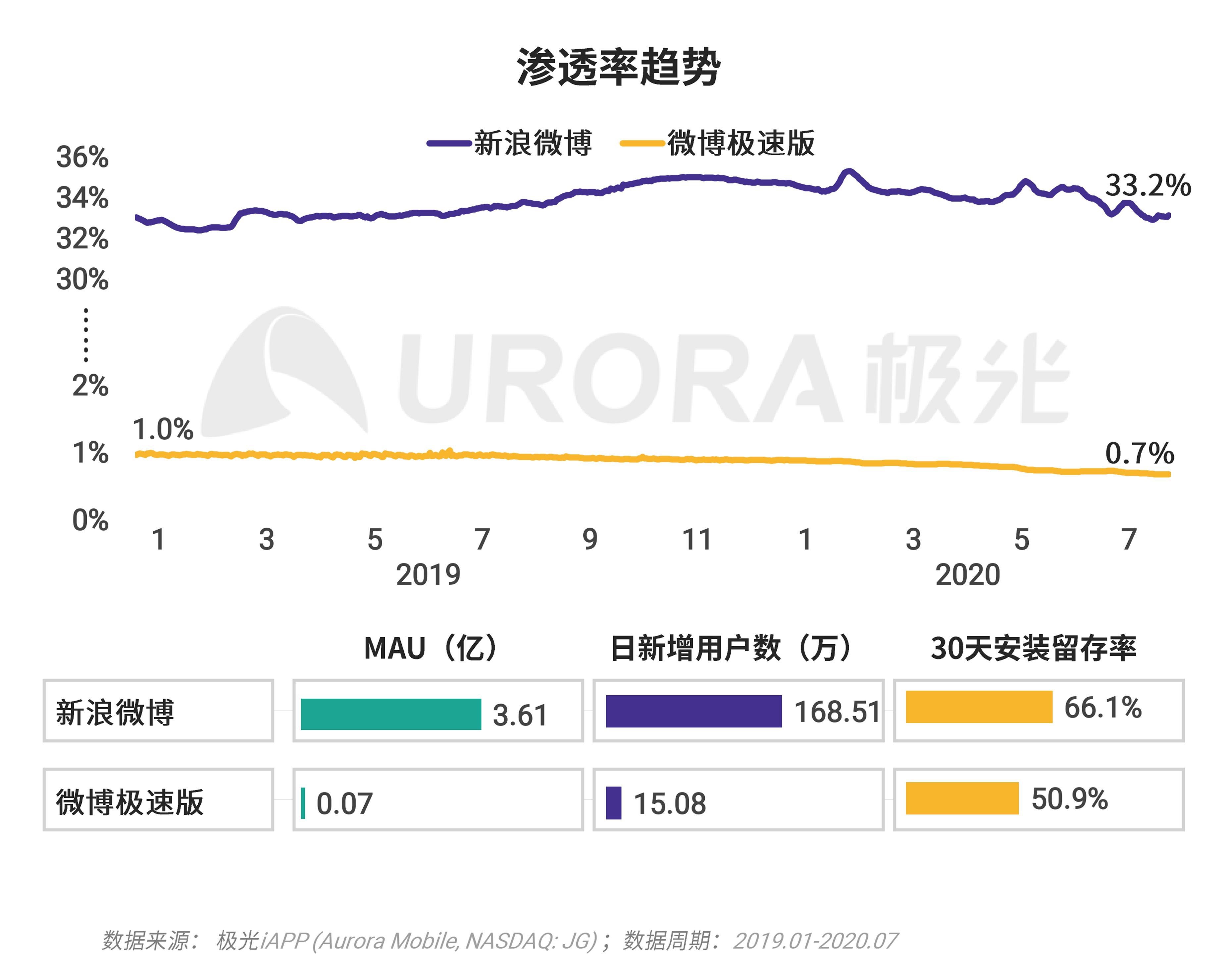 极光:移动互联网派生app研究报告 (31).png