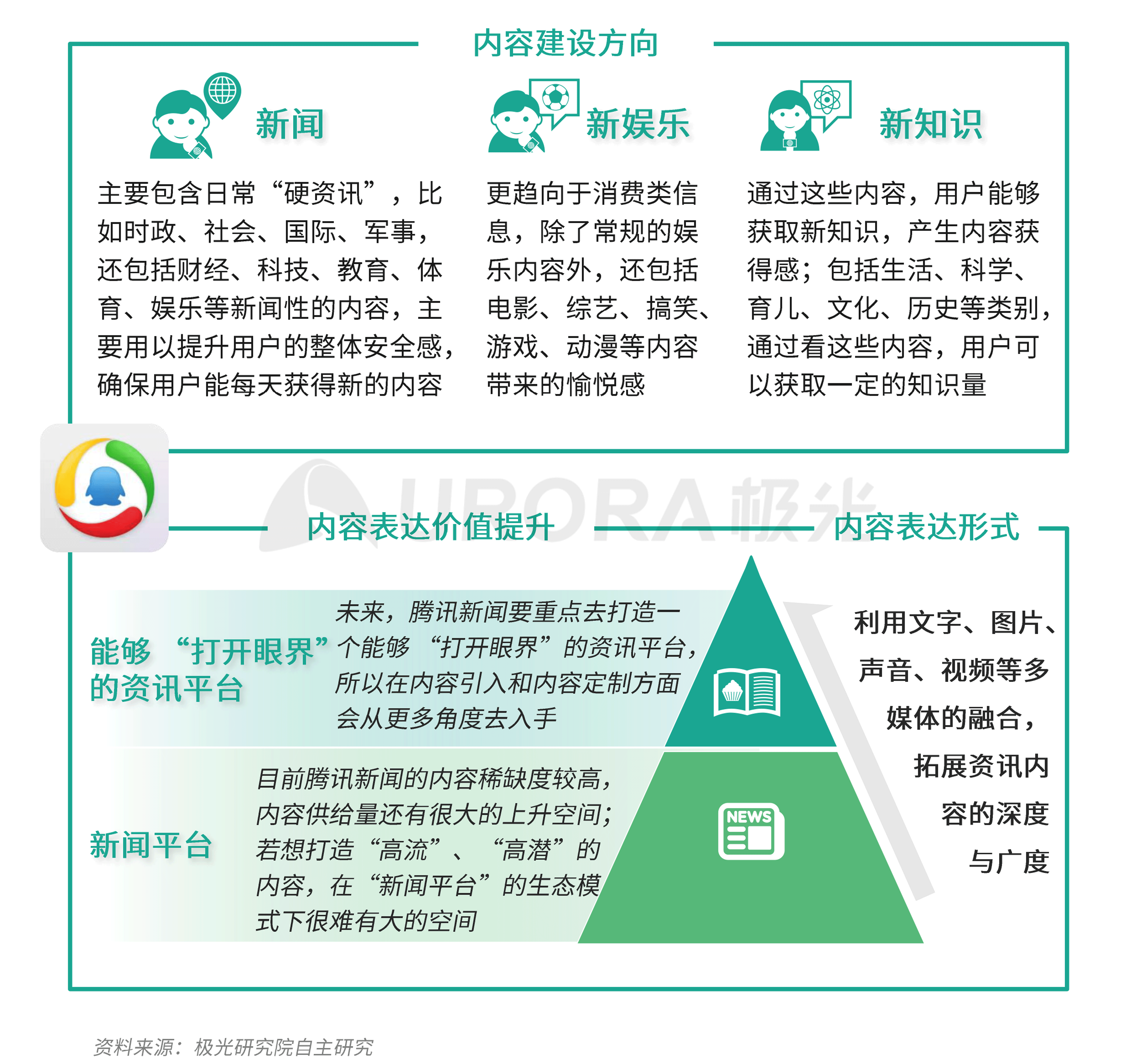 极光:新资讯行业系列报告--内容篇 (6).png