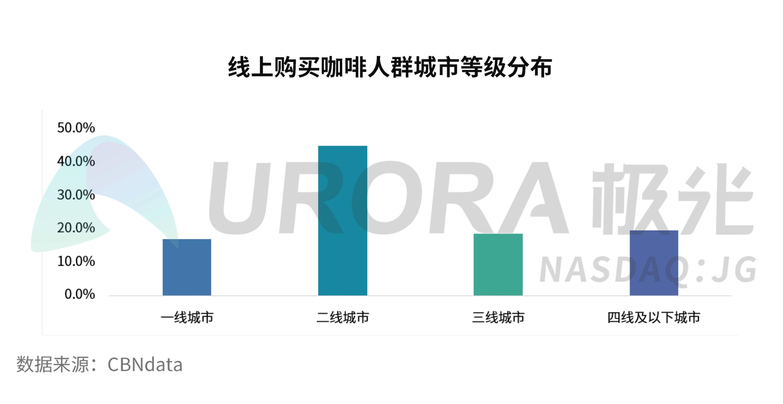 JIGUANG-疫情下中国咖啡消费市场洞察报告【定稿】pp-4.png