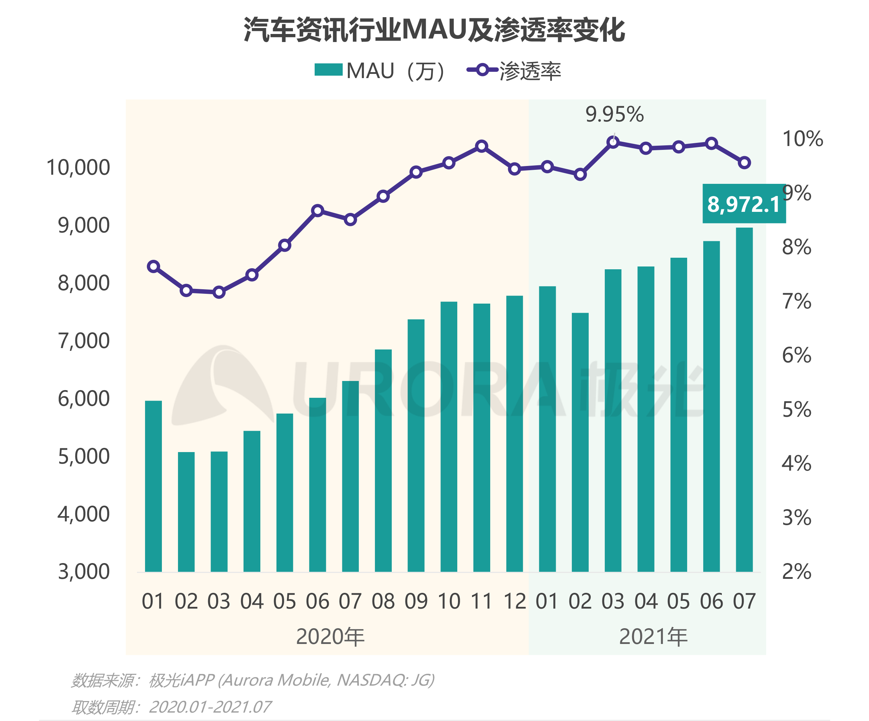 """汽车行业""""新造节""""营销趋势研究报告【定稿】-12.png"""