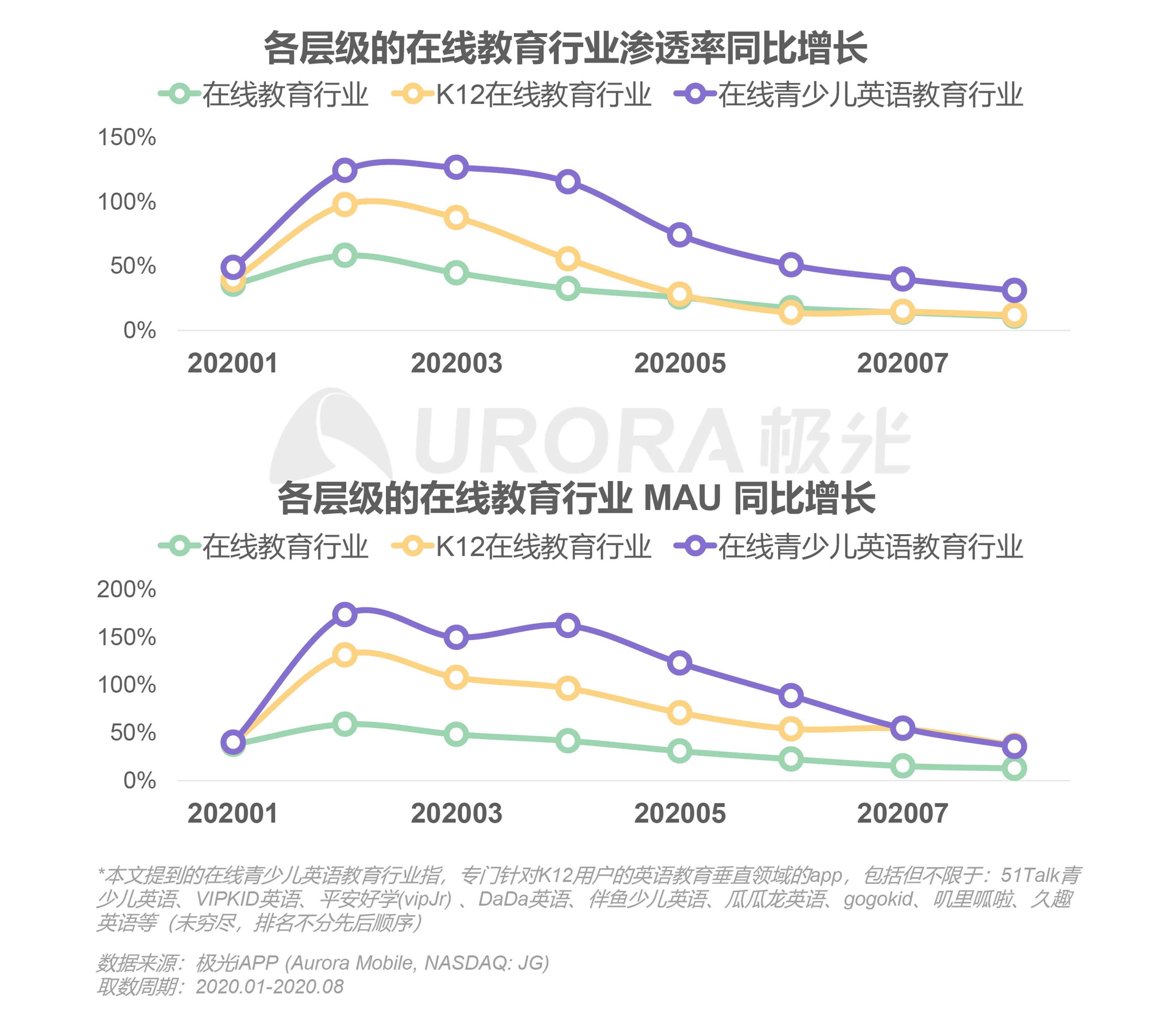 极光:中国在线青少儿英语教育行业研究报告 (6).png