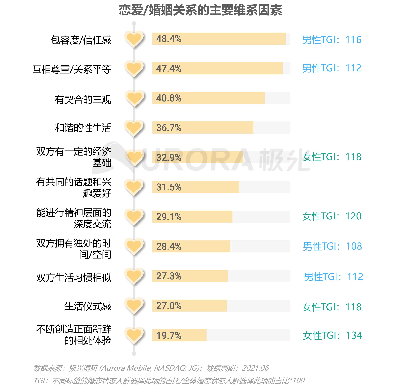 2021当代青年婚恋状态研究报告v1.1-27.png