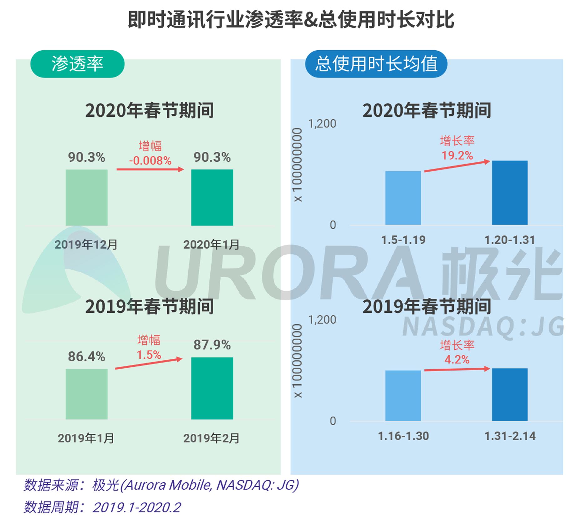 2020年春节移动互联行业热点观察V20-5.png