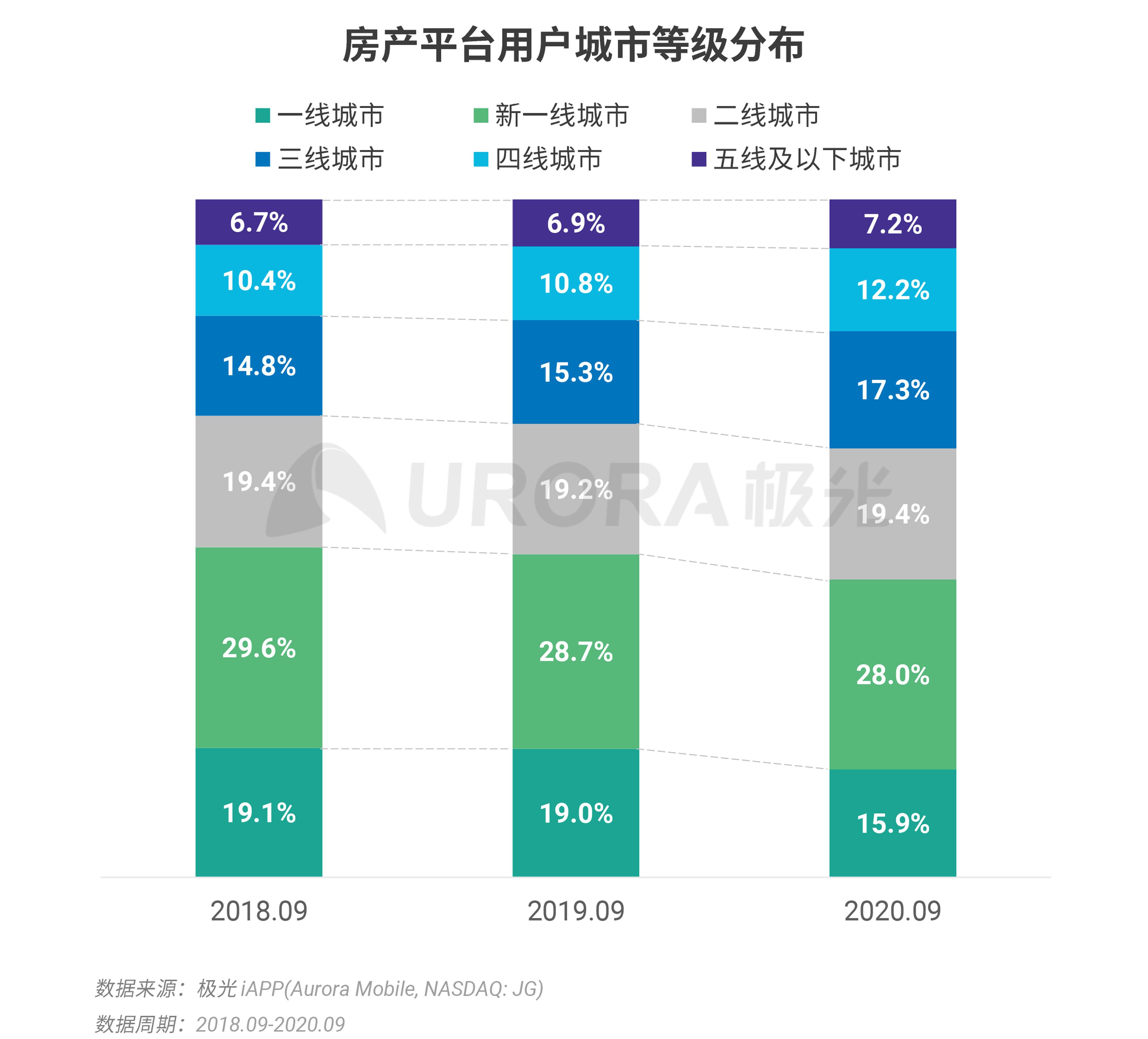 极光:数字经济新时代,房产平台新机遇 (9).png