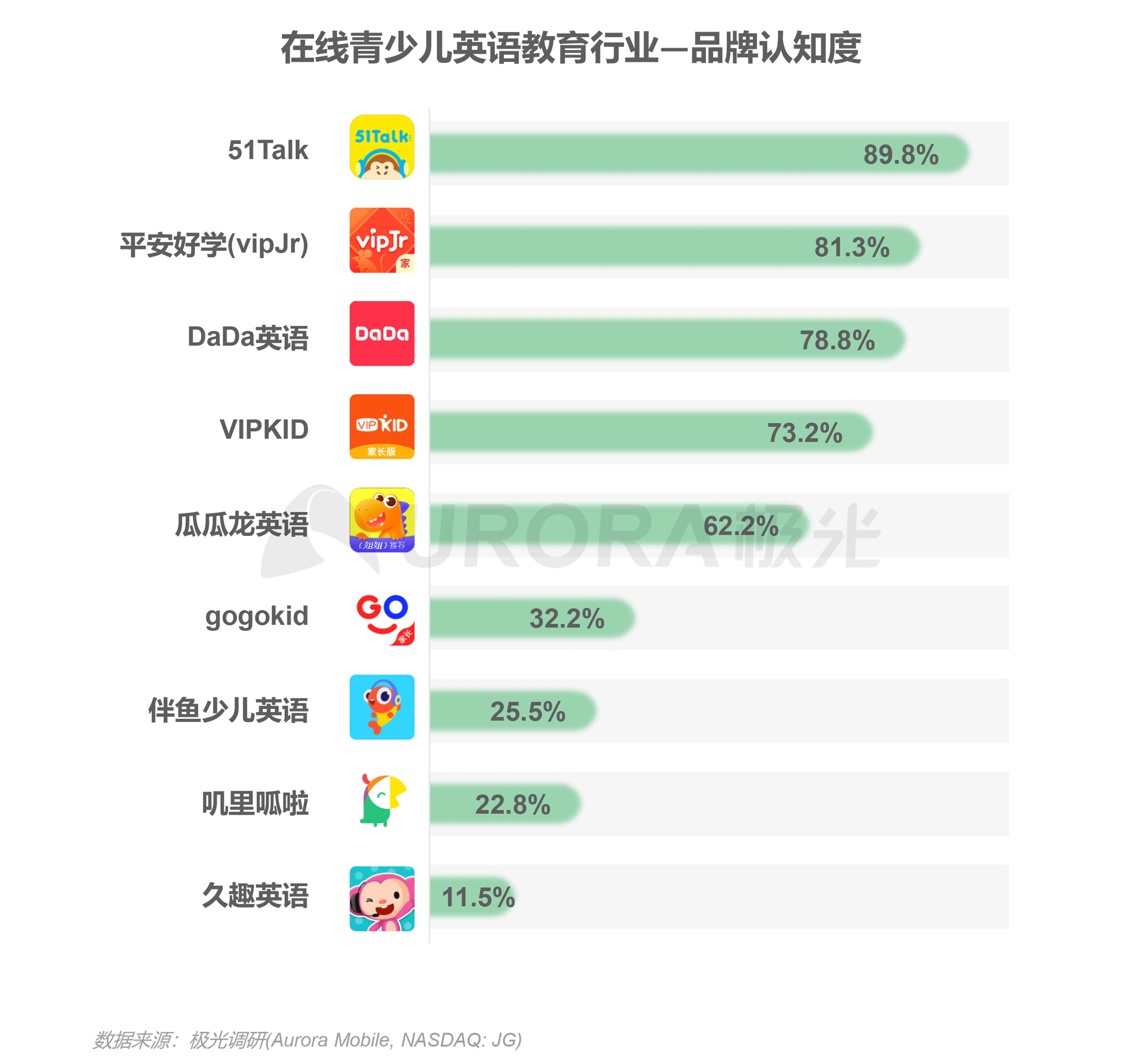 极光:中国在线青少儿英语教育行业研究报告 (22).png