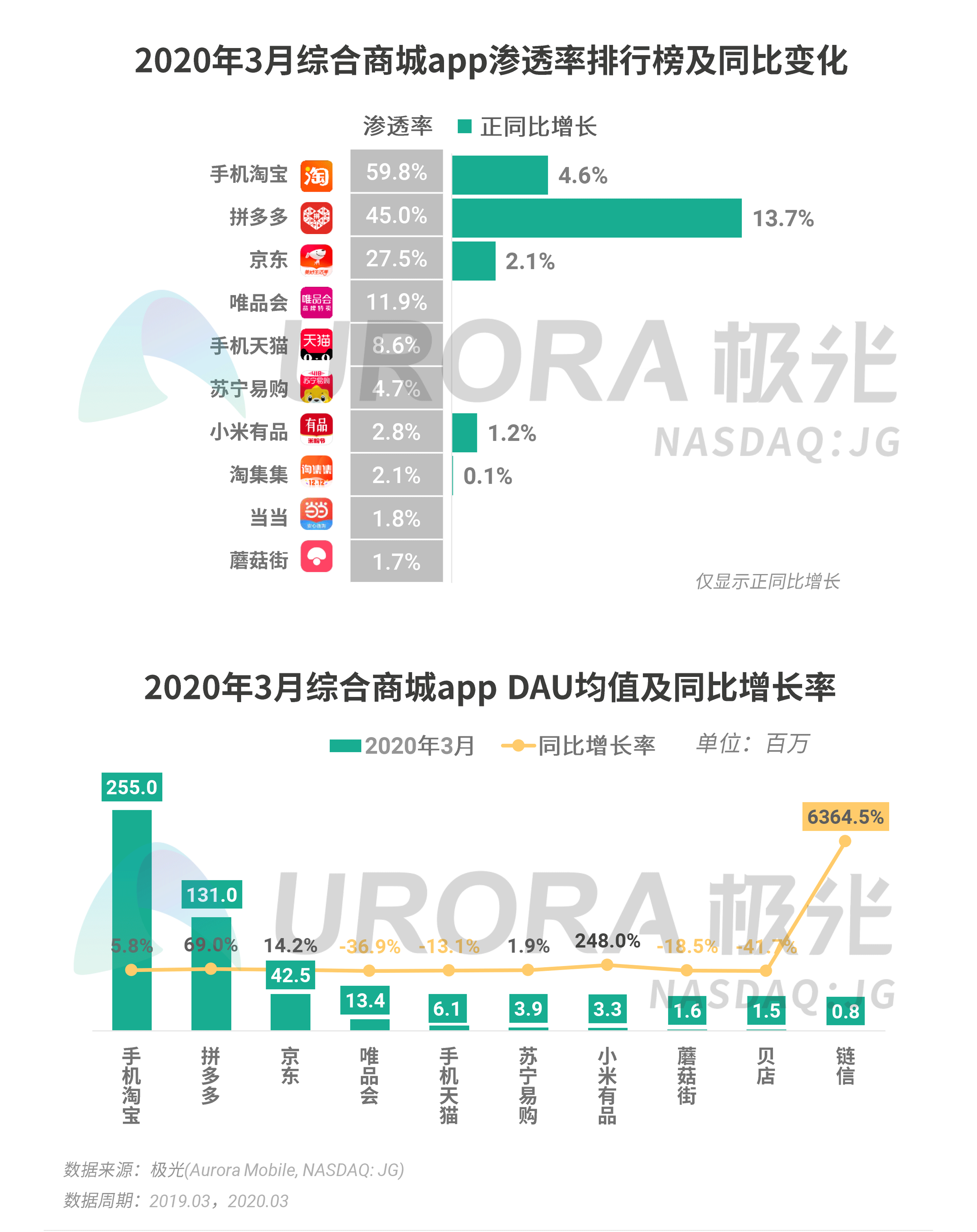 极光:2020年Q1 app榜单 (21).png