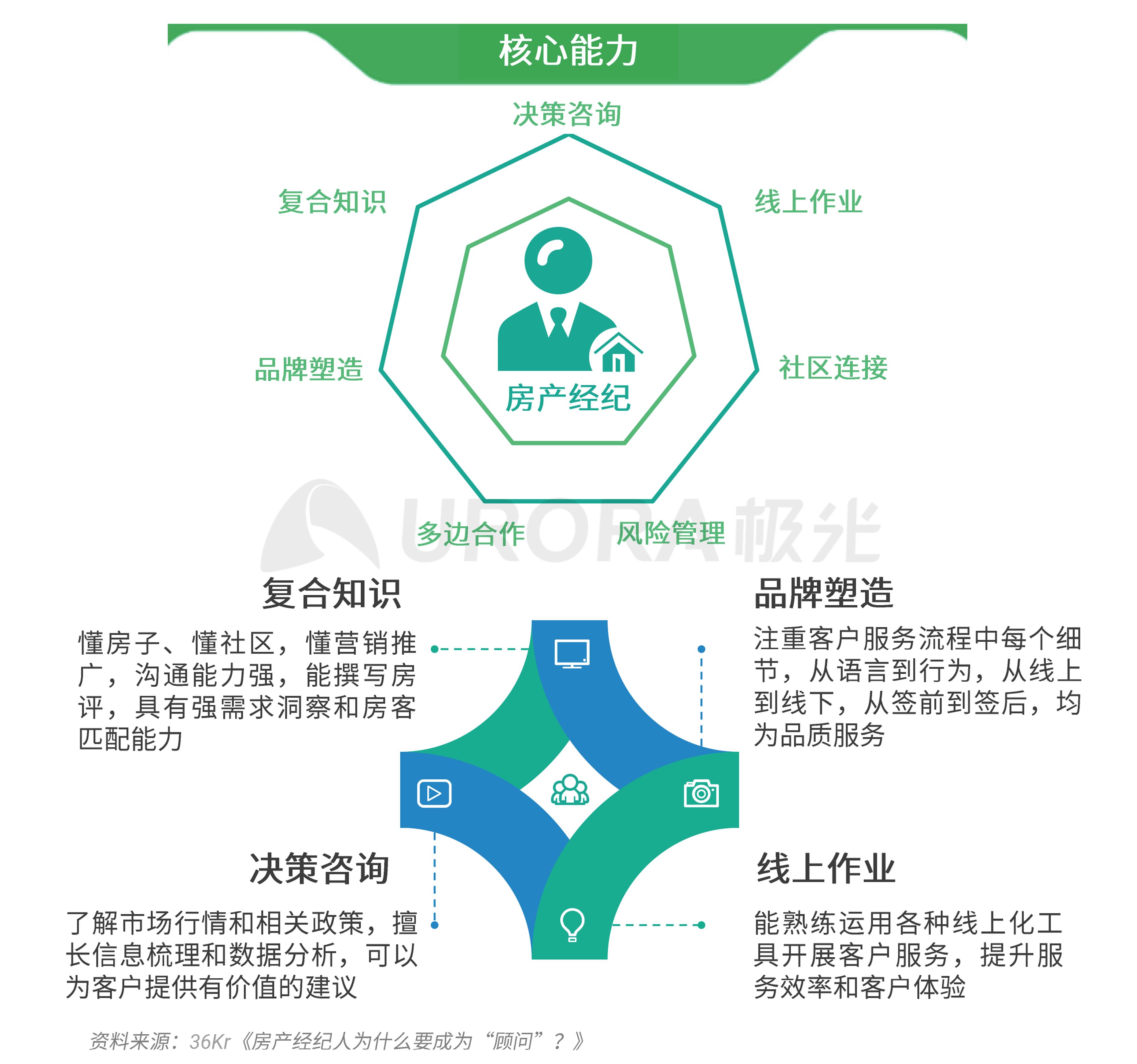 极光:2020年房产经纪行业和购房市场洞察报告 (36).png