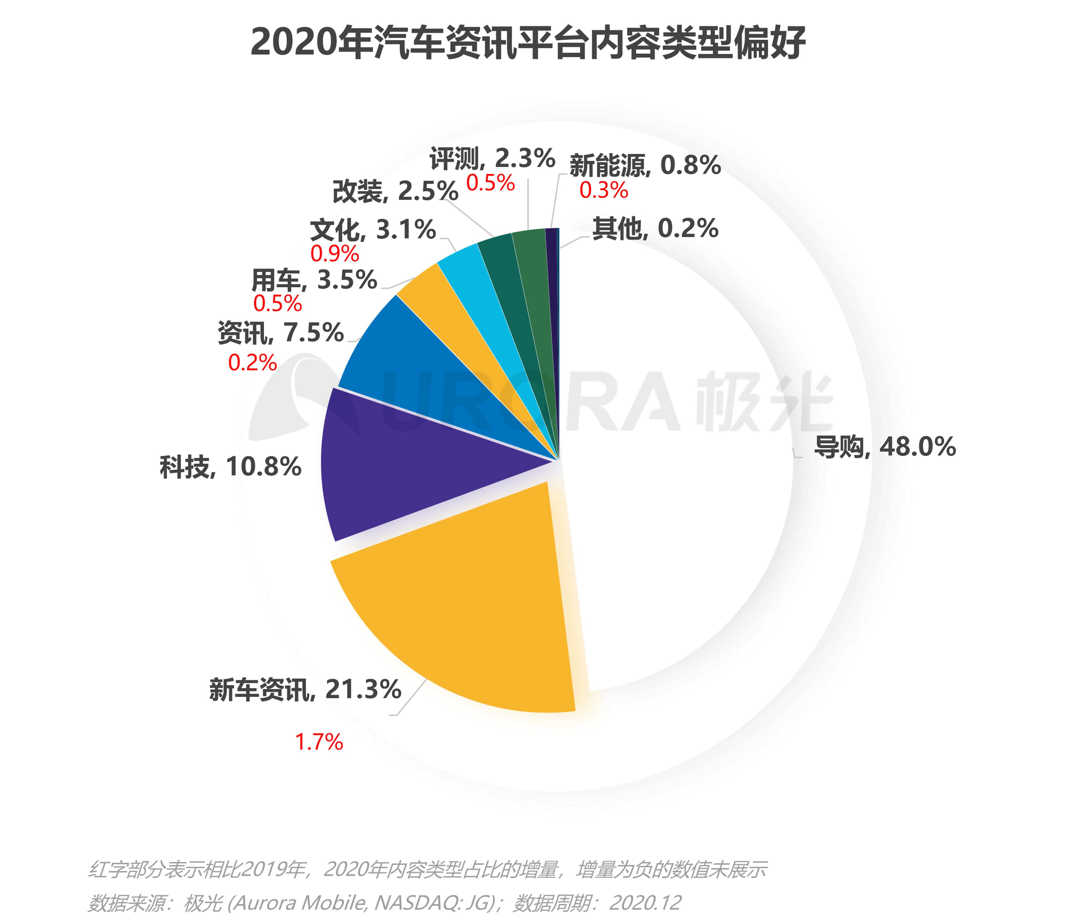 极光:汽车资讯行业洞察 (16).png