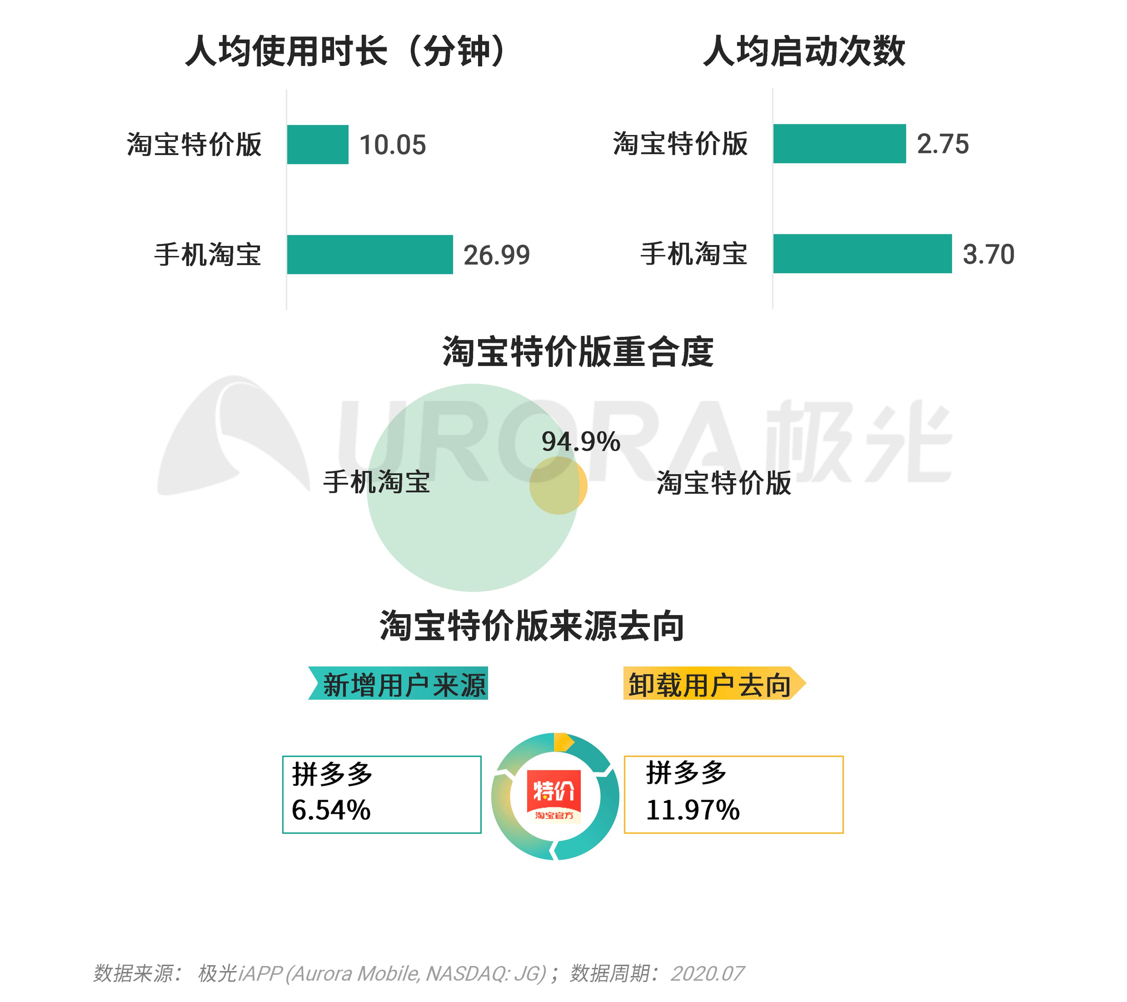 极光:移动互联网派生app研究报告 (29).png