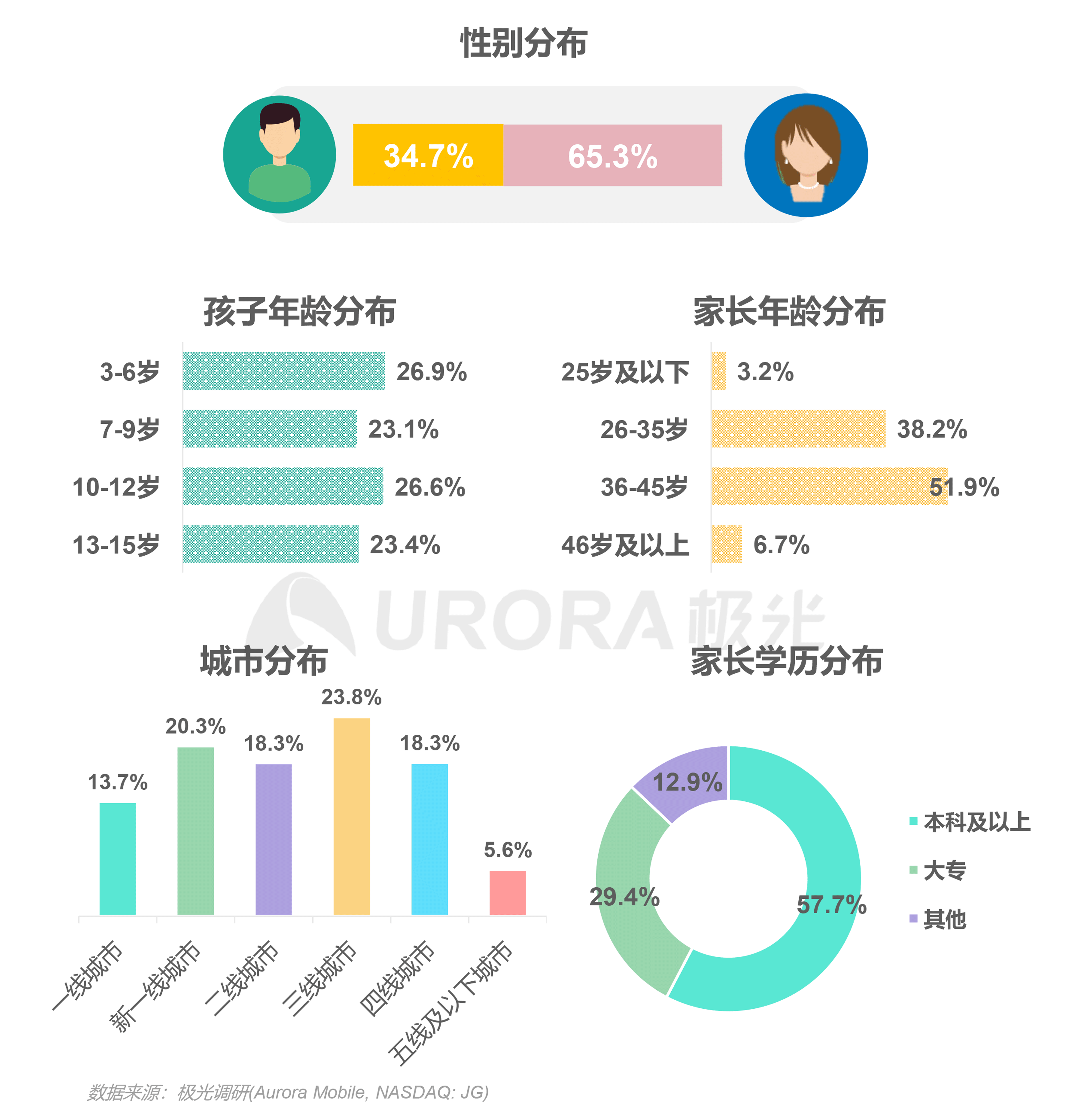 极光:中国在线青少儿英语教育行业研究报告 (20).png
