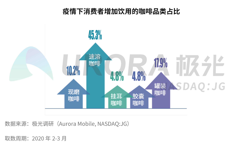 JIGUANG-疫情下中国咖啡消费市场洞察报告【定稿】pp-14.png