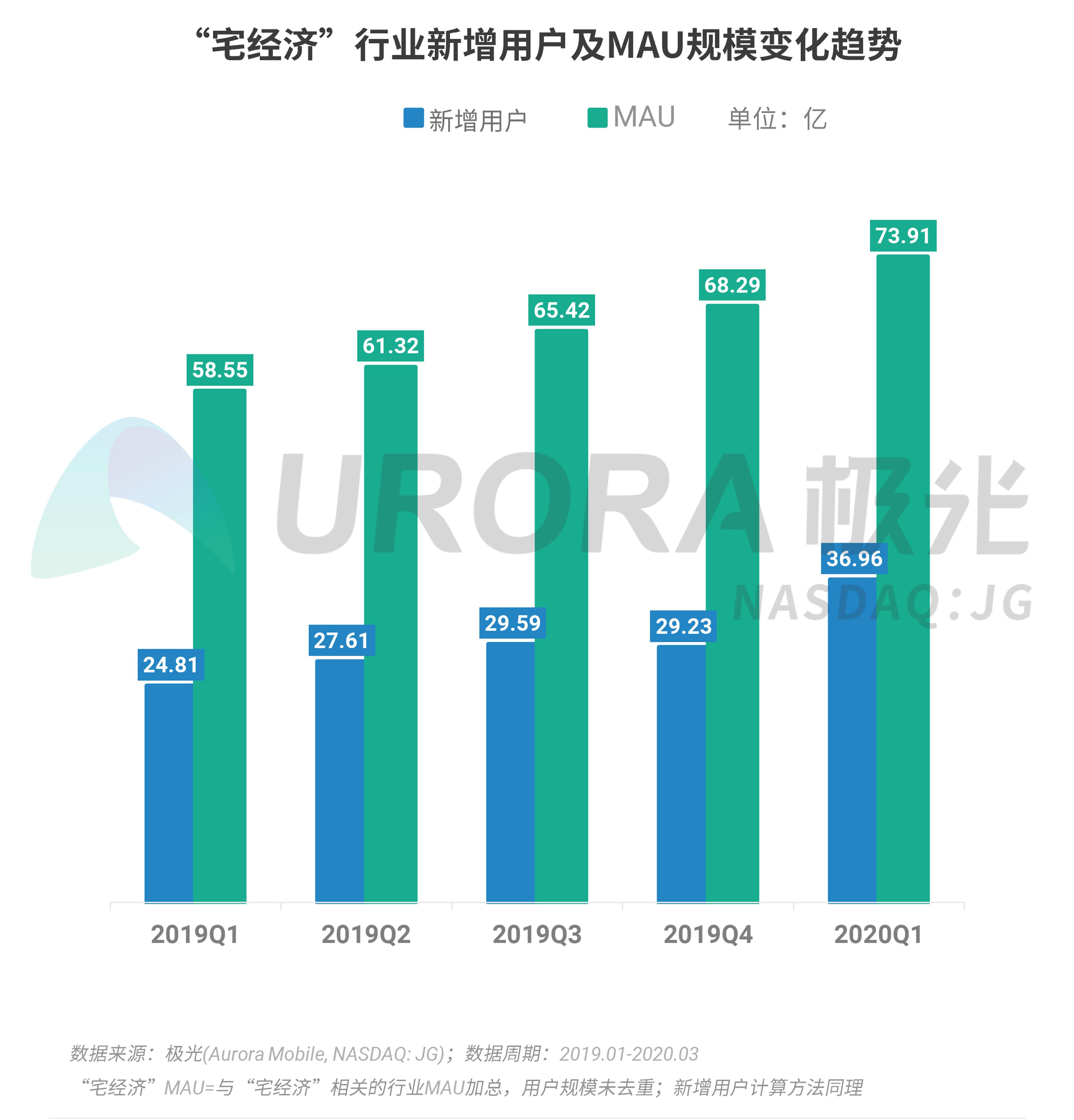 极光:2020年Q1 app榜单 (9).png