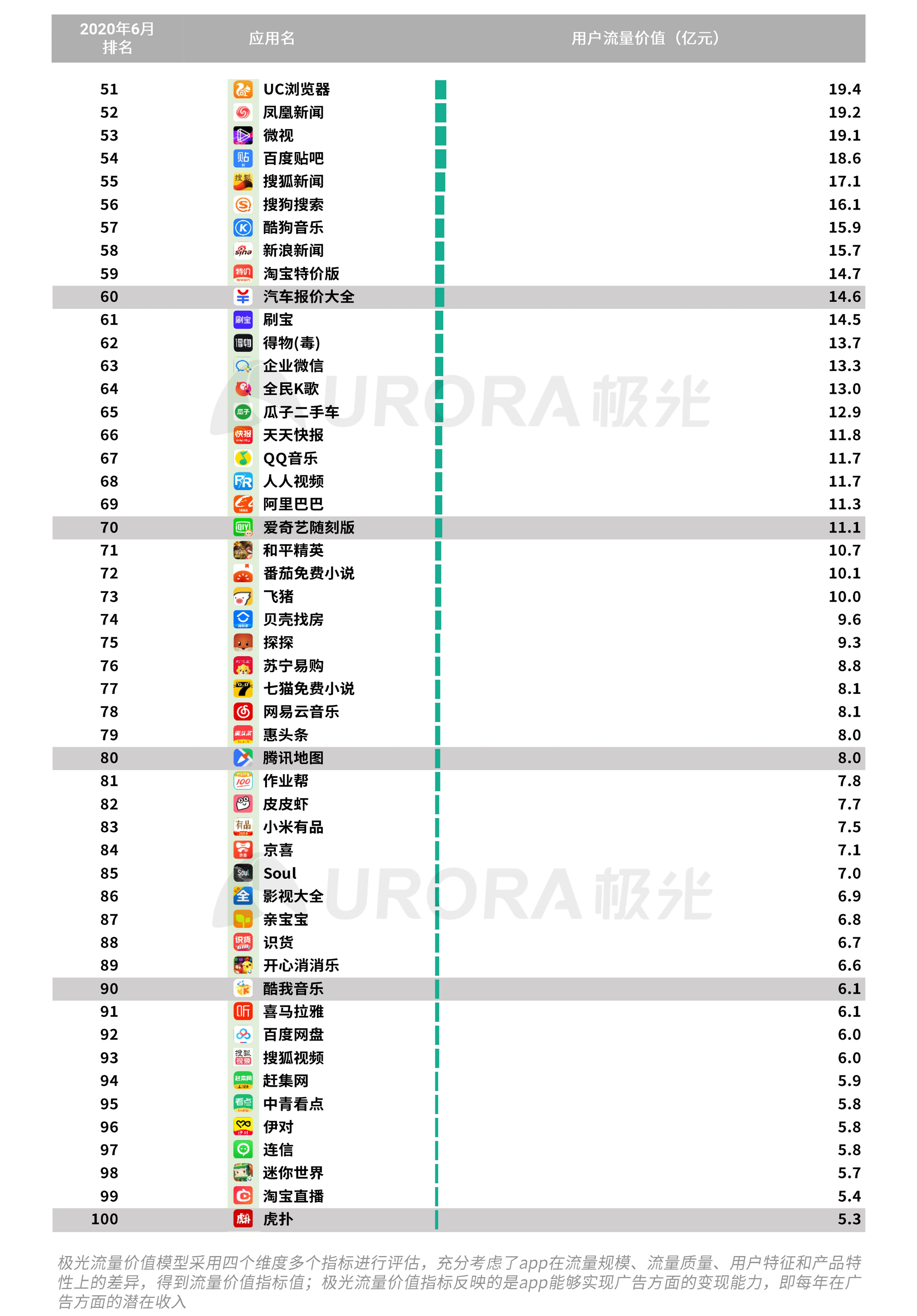 极光:2020Q2互联网行业数据研究报告 (38).png