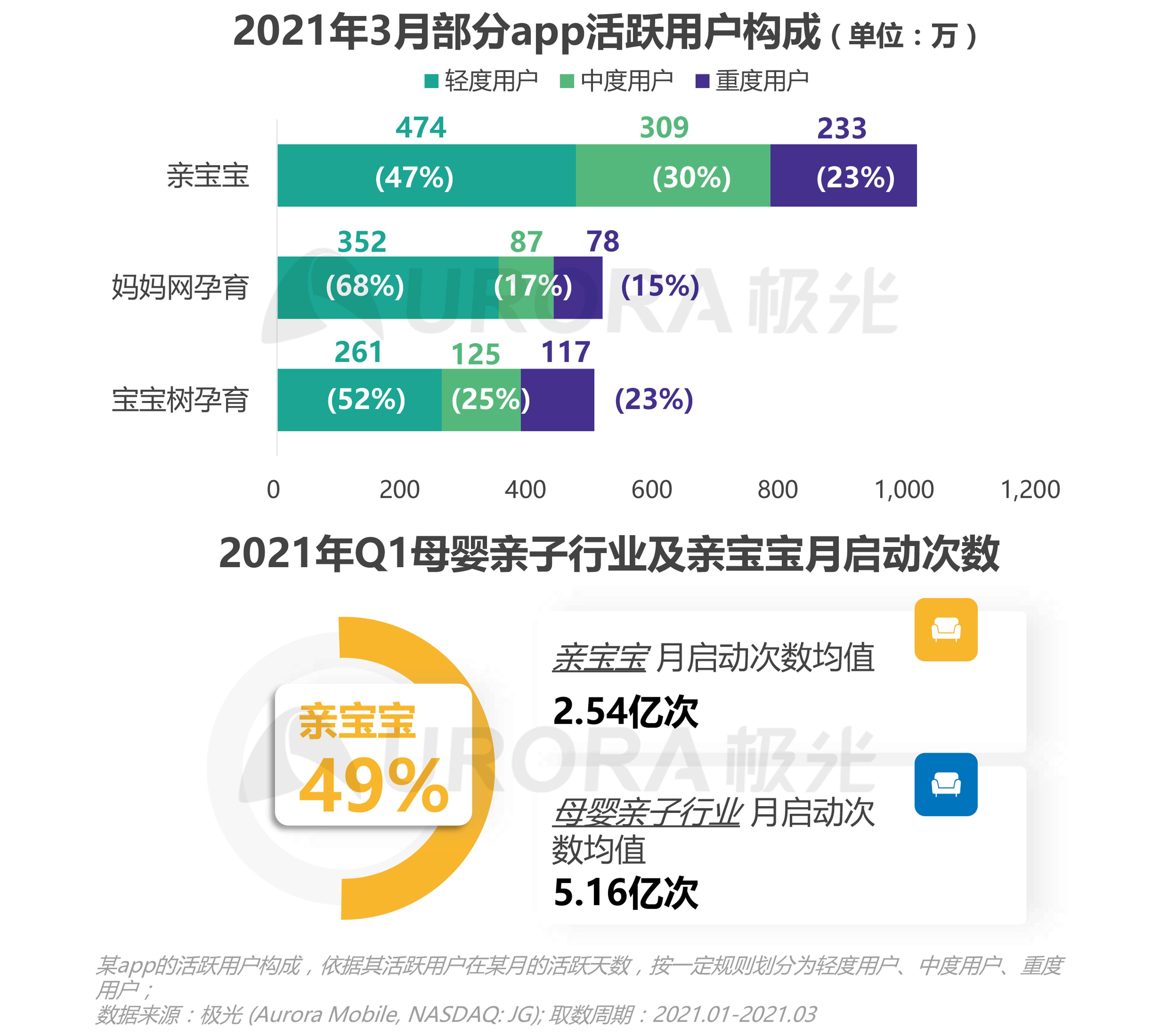 极光:2021年Q1移动互联网报告 (29).png