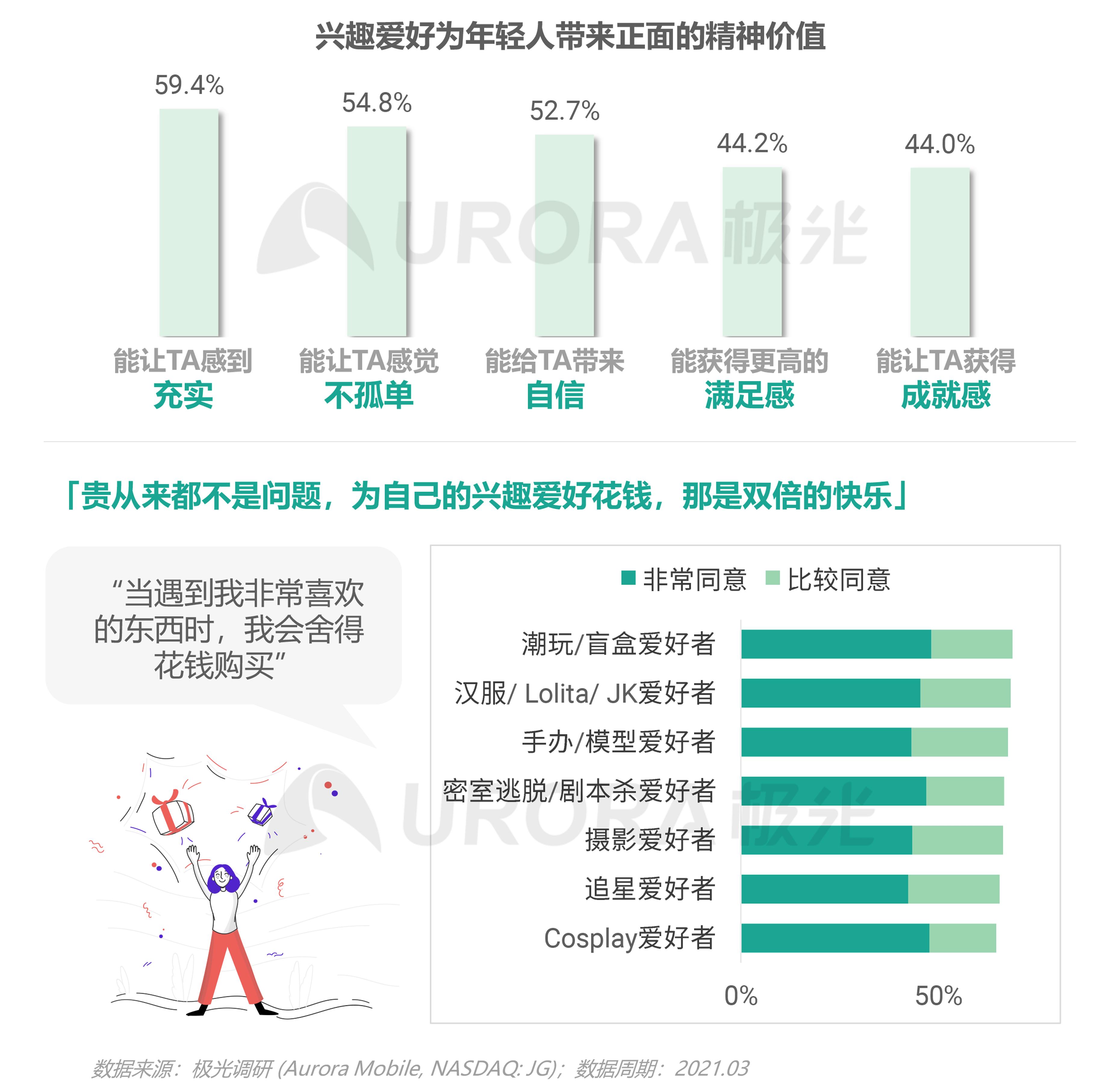 2021年轻人营销趋势研究报告【定稿】-25.png