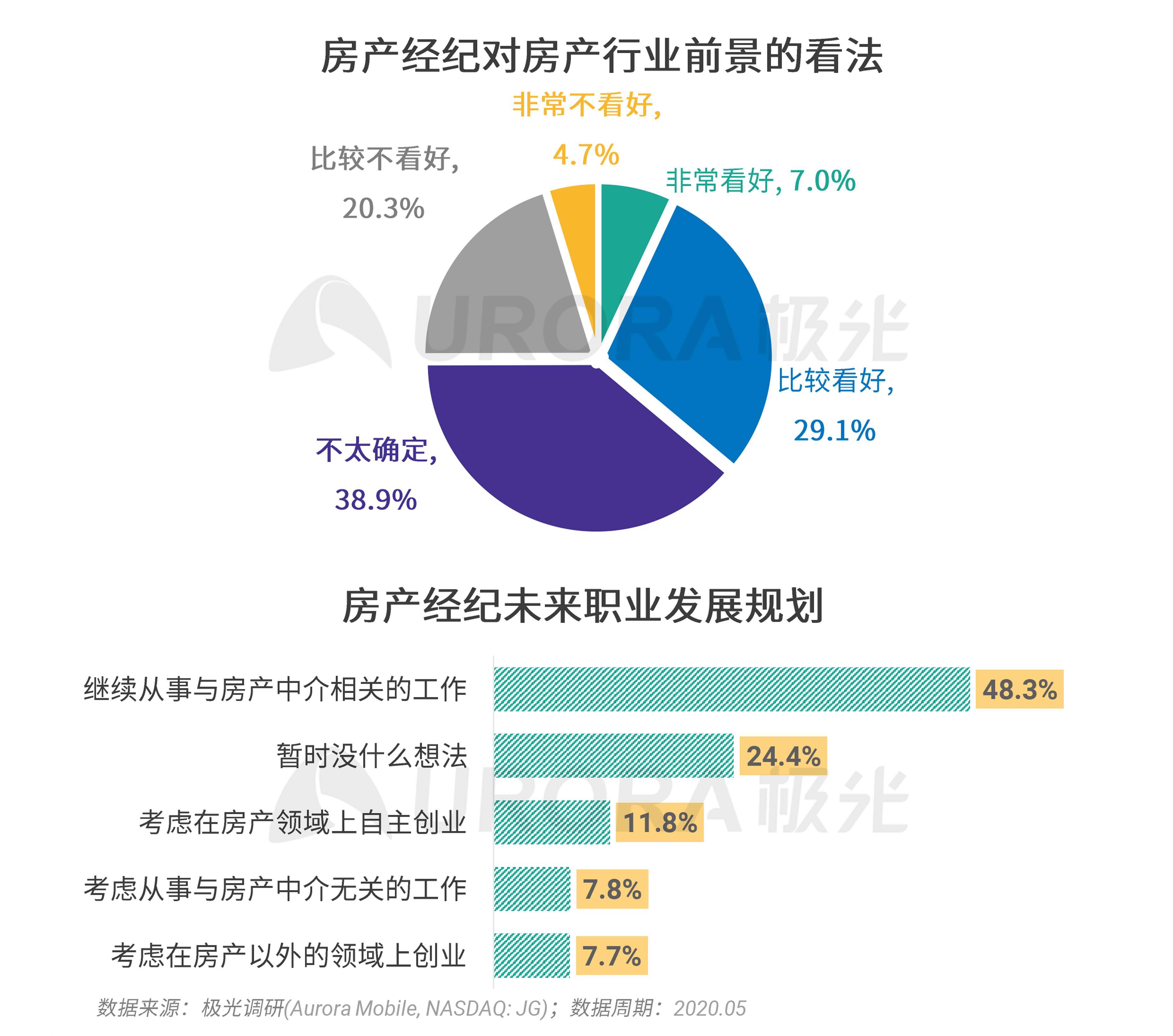 极光:2020年房产经纪行业和购房市场洞察报告 (23).png