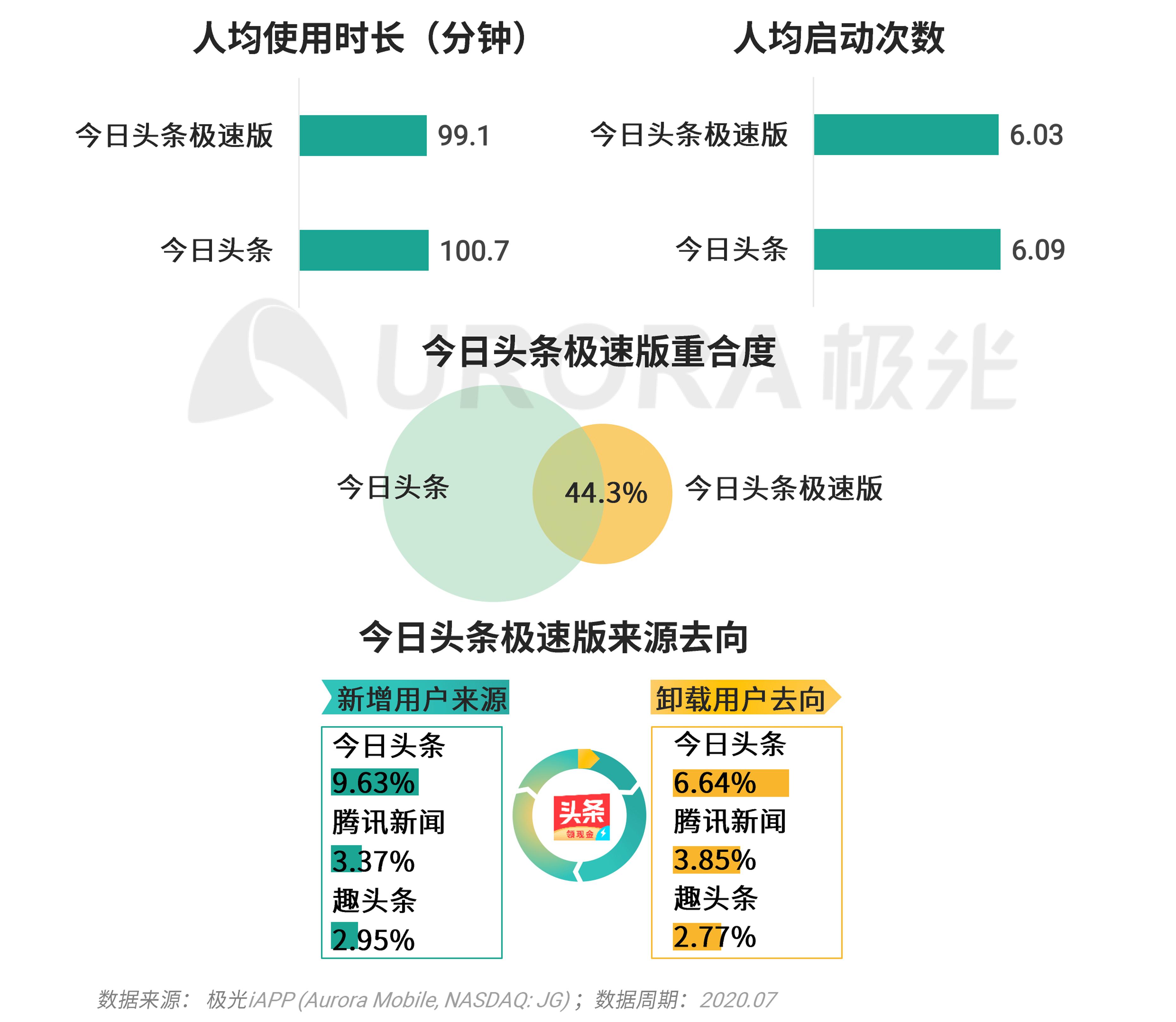 极光:移动互联网派生app研究报告 (20).png