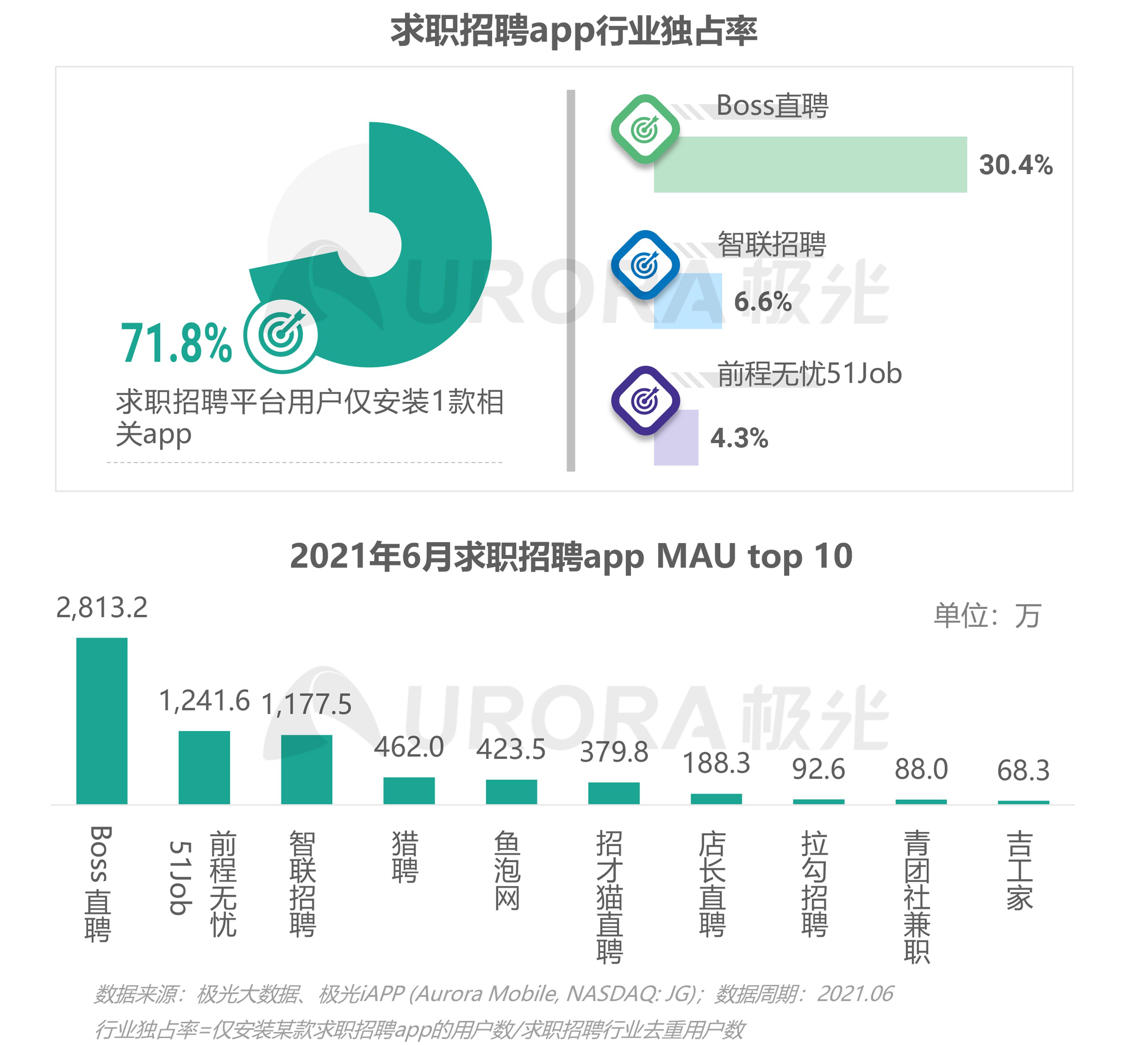 2021毕业生求职状态洞察报告【定稿】-14.png