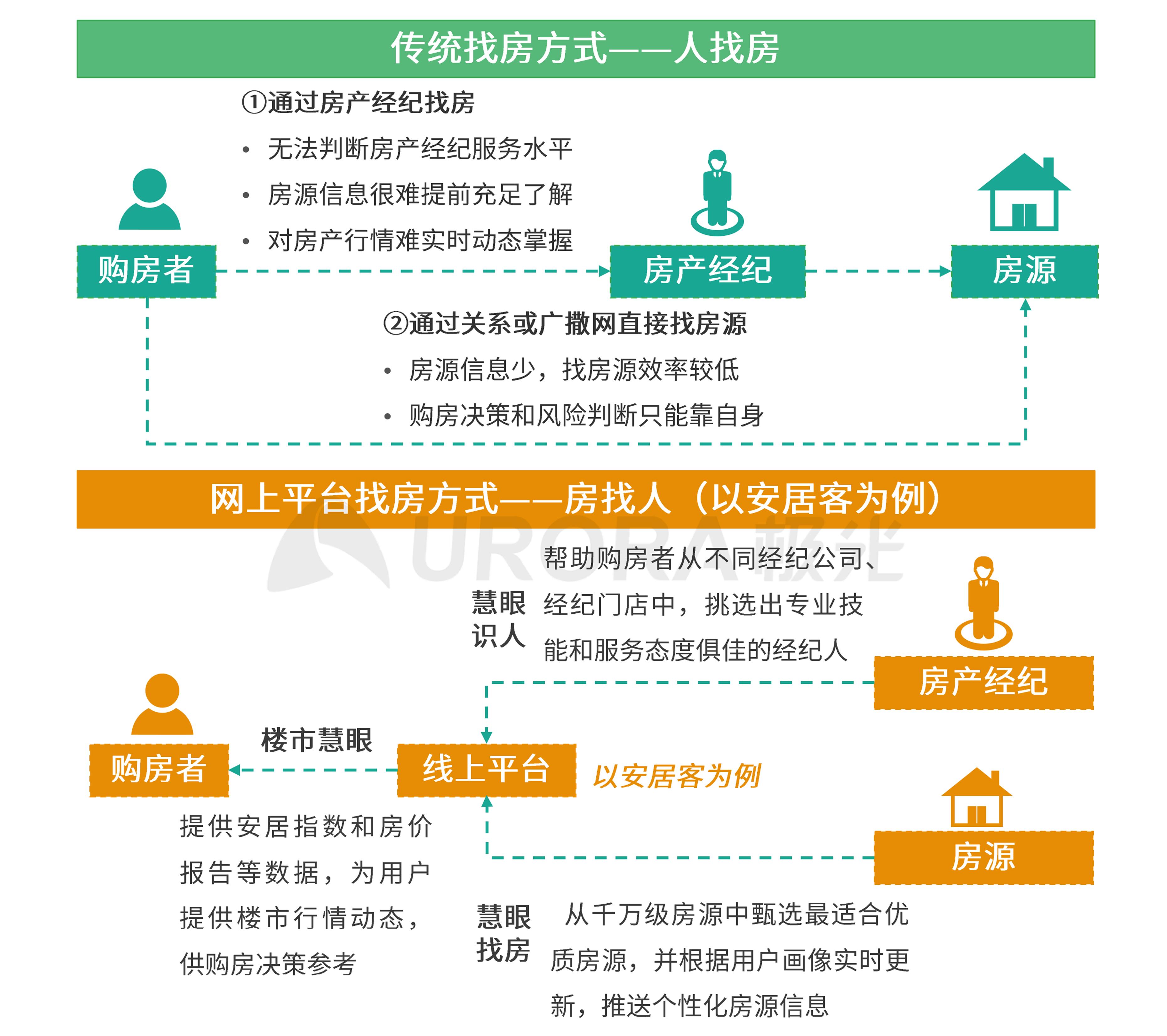 极光:2020年房产经纪行业和购房市场洞察报告 (38).png