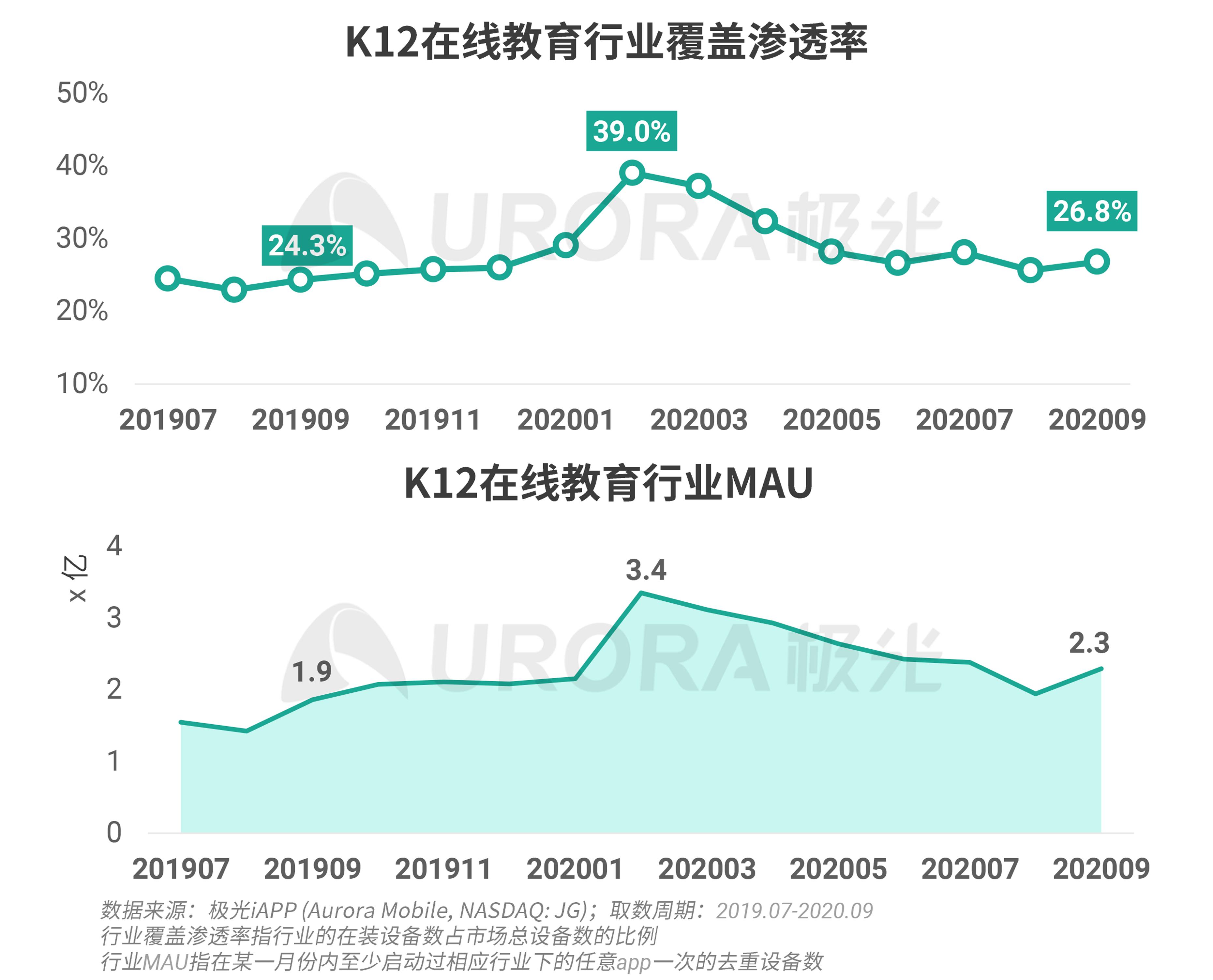 极光:K12教育报告 (4).png
