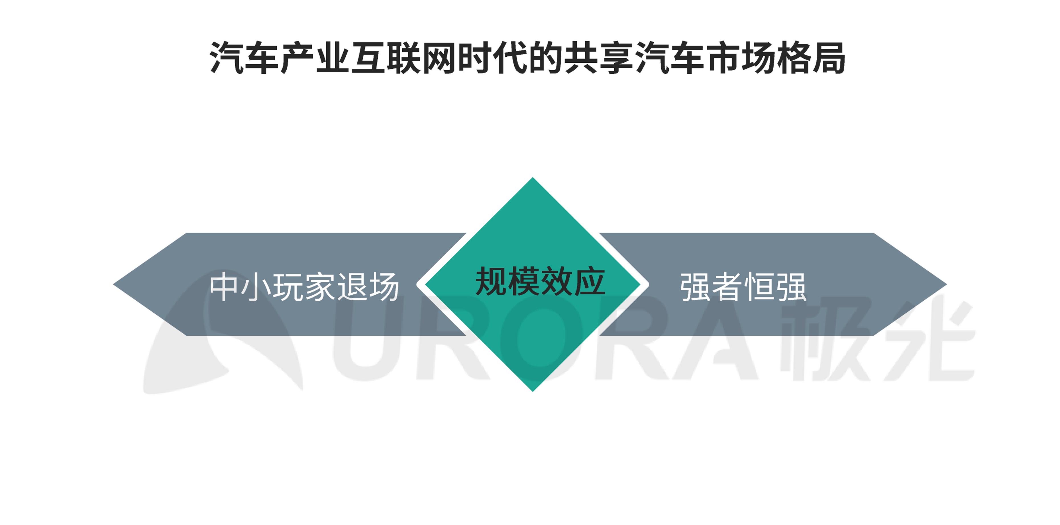 极光:汽车产业新格局 (32).png