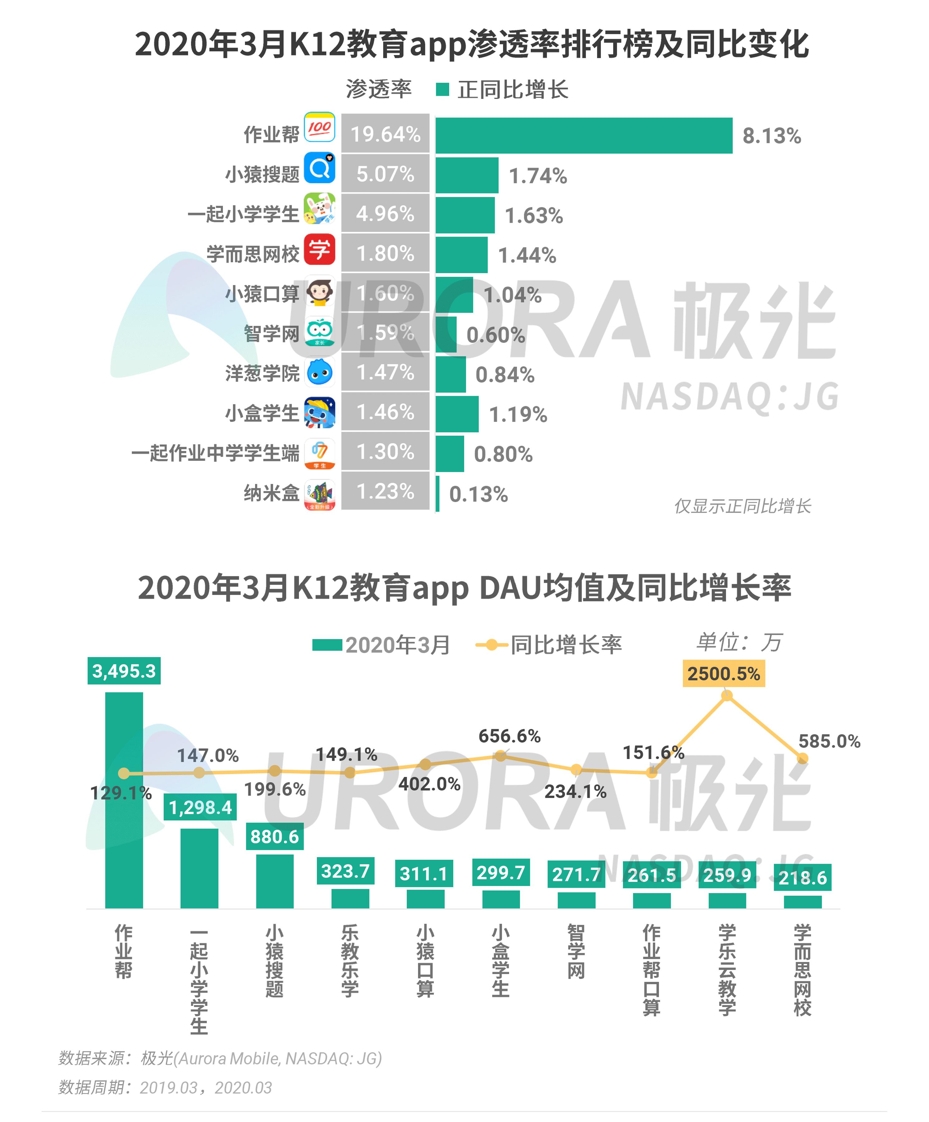 极光:2020年Q1 app榜单 (35).png