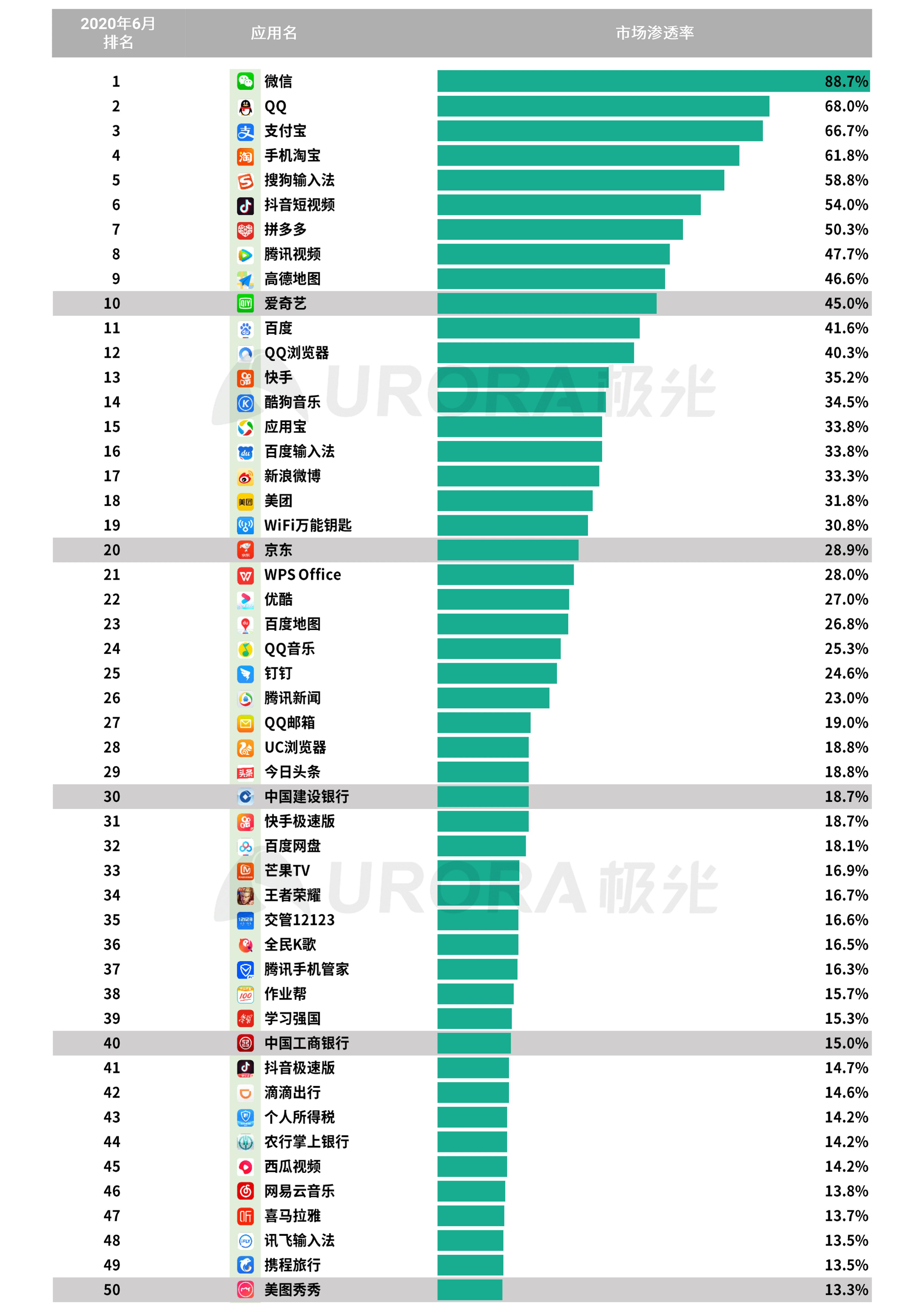 极光:2020Q2互联网行业数据研究报告 (39).png