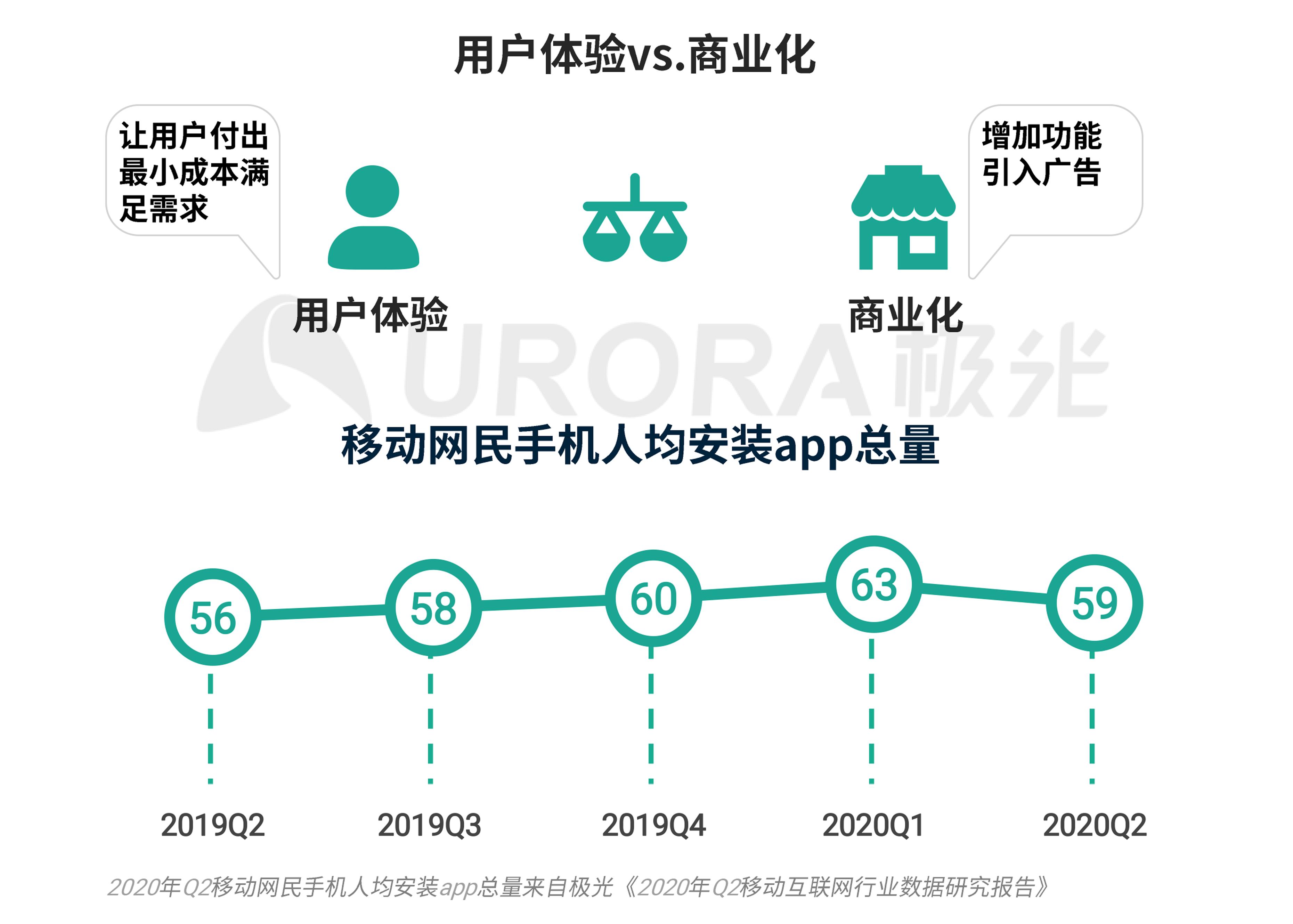 极光:移动互联网派生app研究报告 (9).png