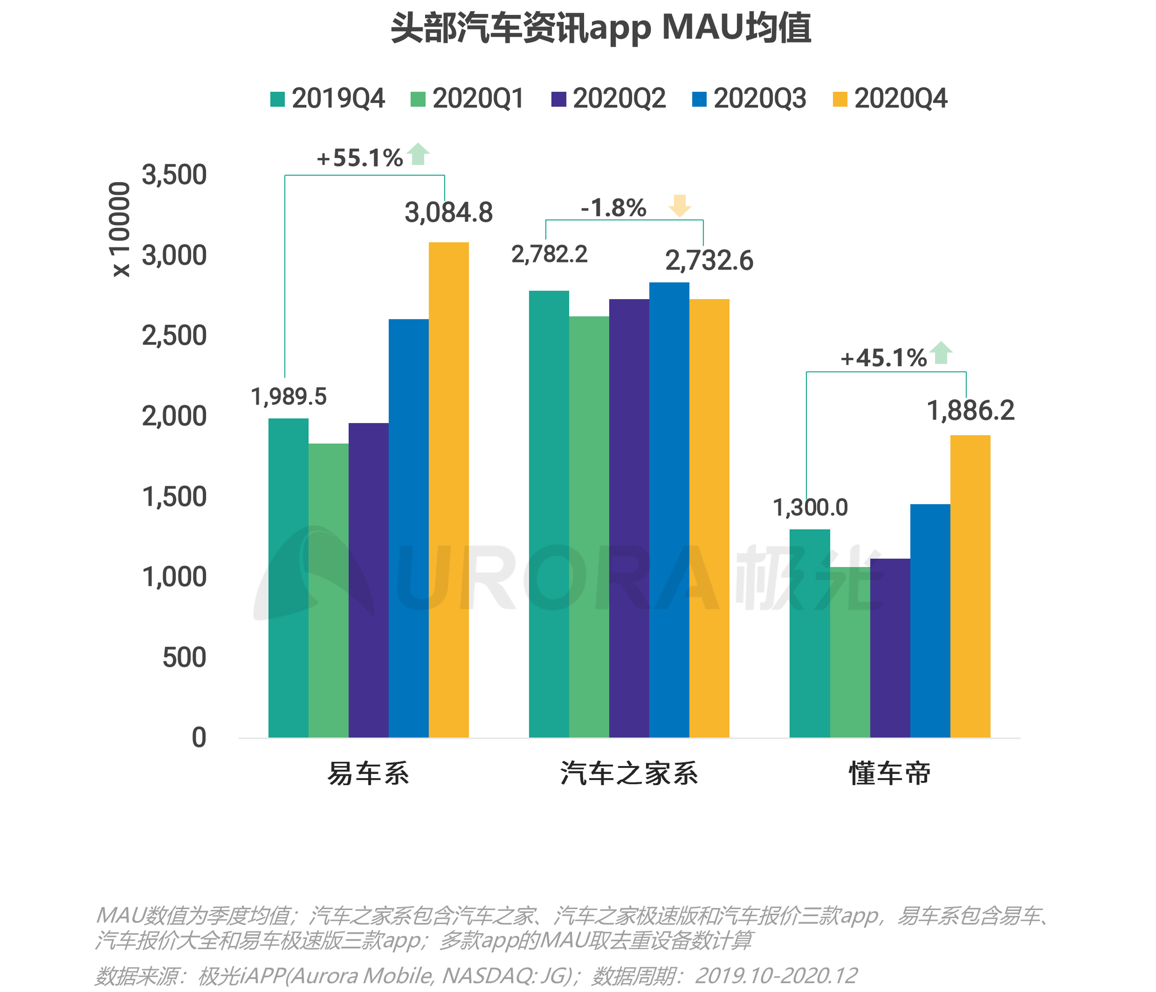 极光:汽车资讯行业洞察 (4).png