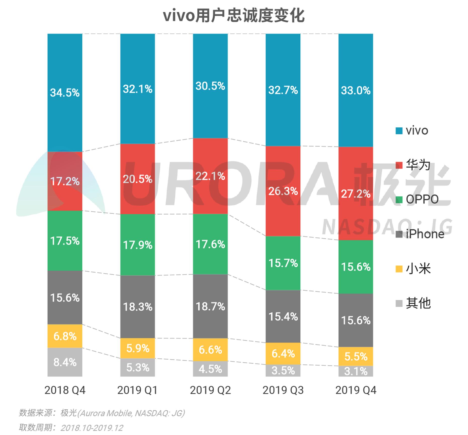 2019年Q4智能手机行业研究报告-V4---加粗版-21.png