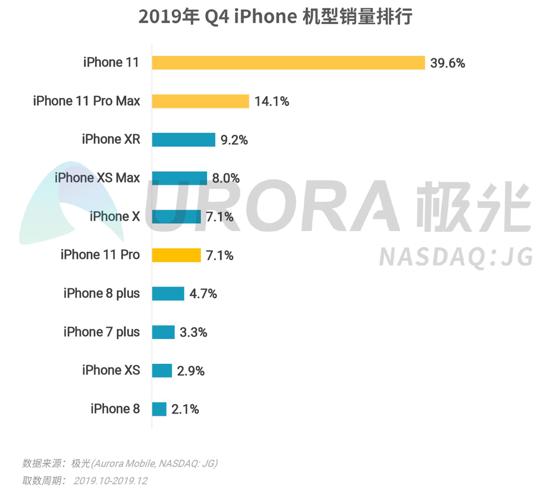 2019年Q4智能手机行业研究报告-V4---加粗版-14.png