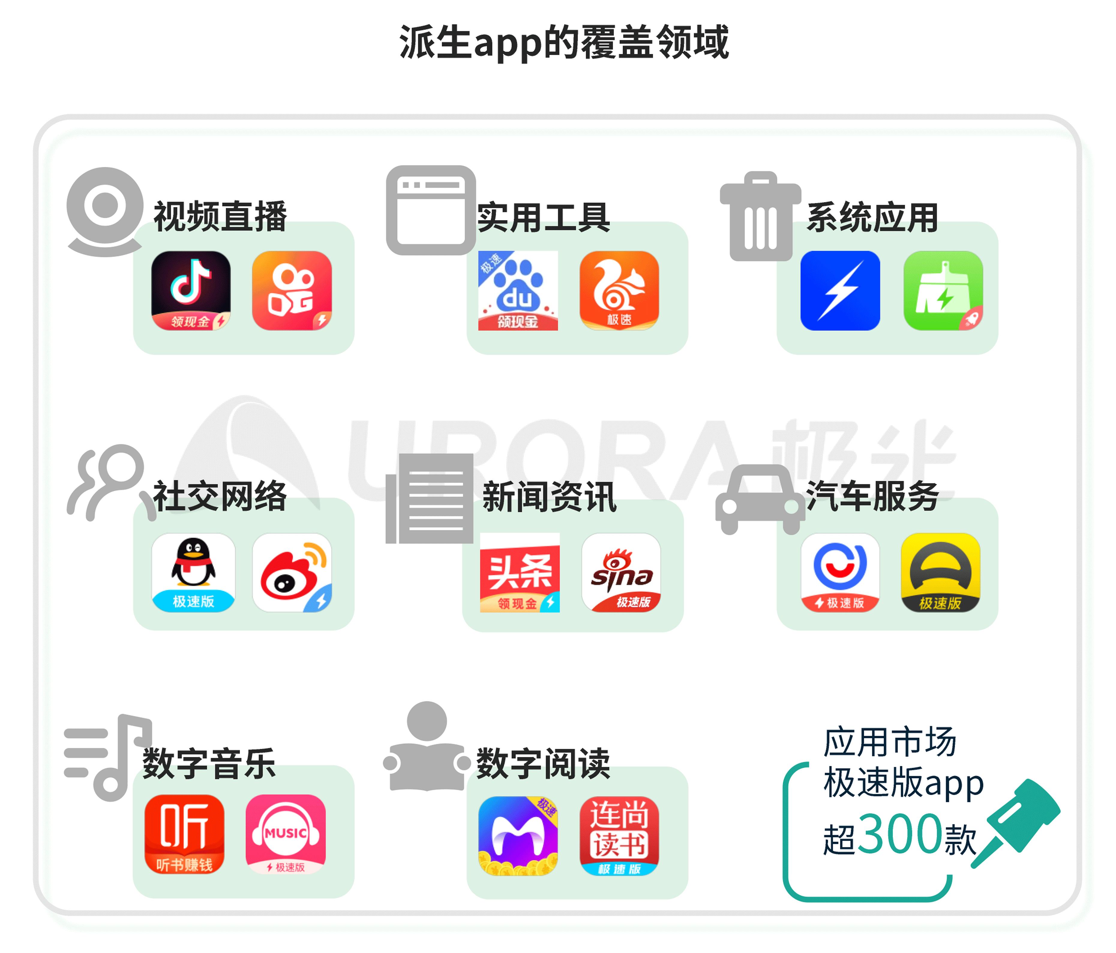 极光:移动互联网派生app研究报告 (4).png