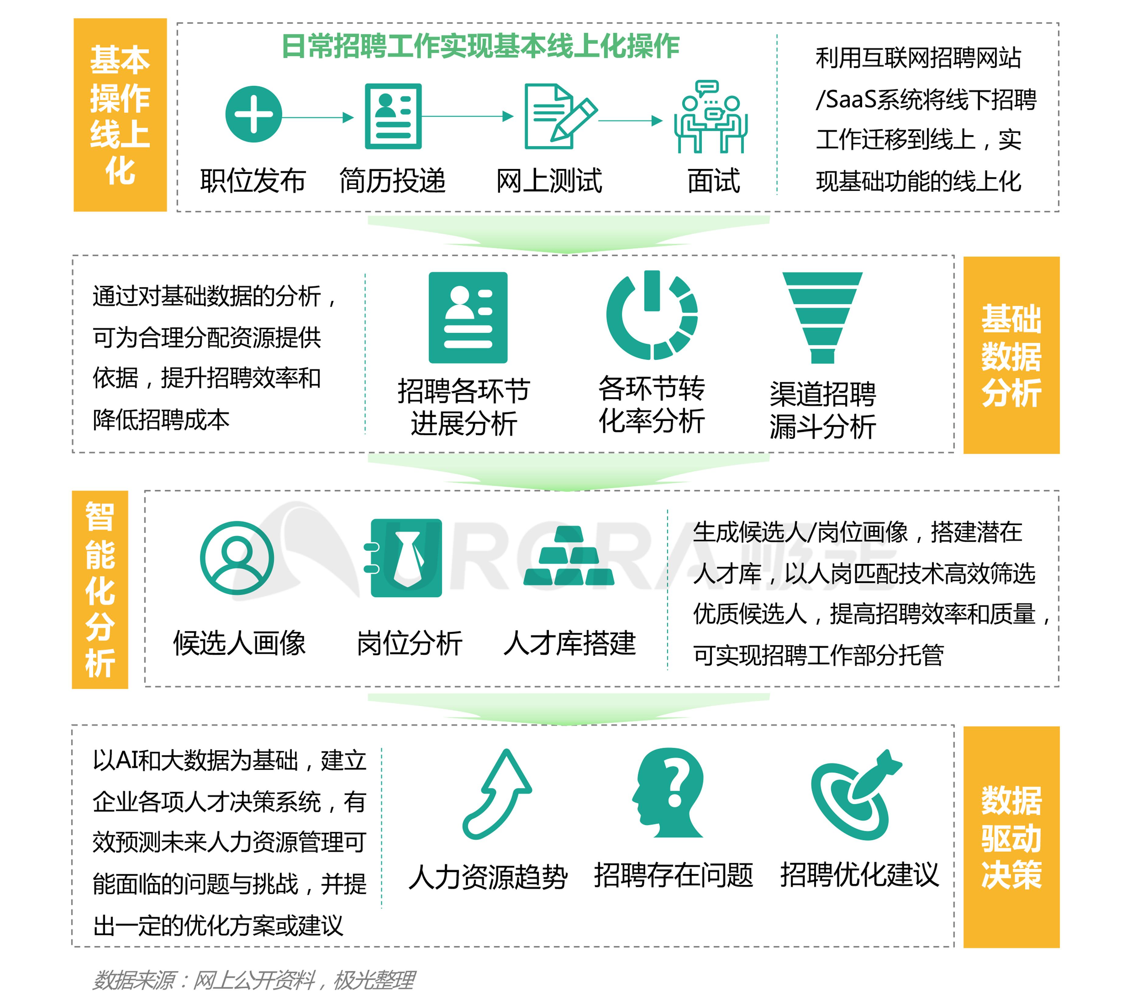 """""""超职季""""招聘行业报告-技术篇 (8).png"""