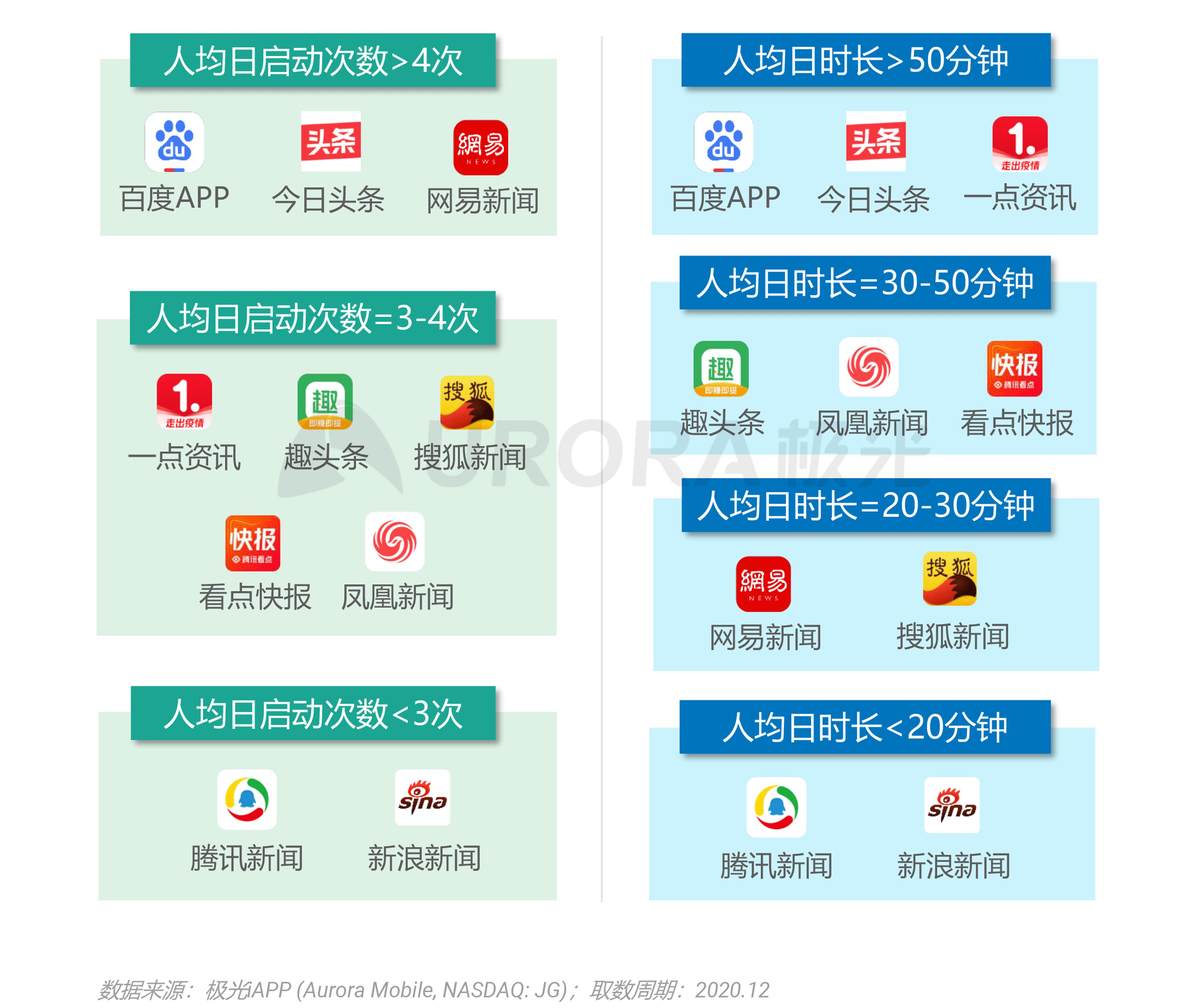 极光:2020年新资讯行业年度盘点报告 (21).png