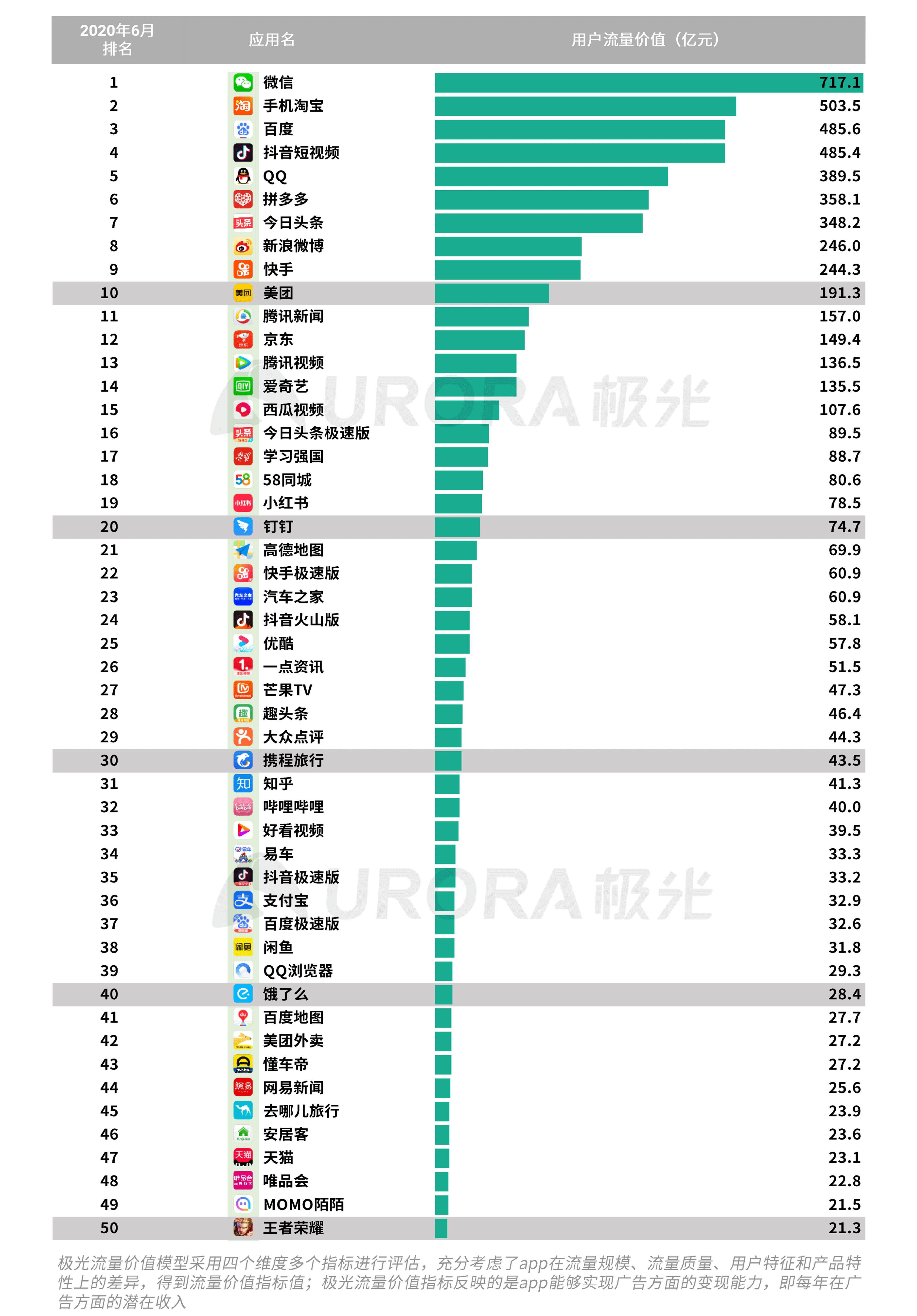 极光:2020Q2互联网行业数据研究报告 (37).png