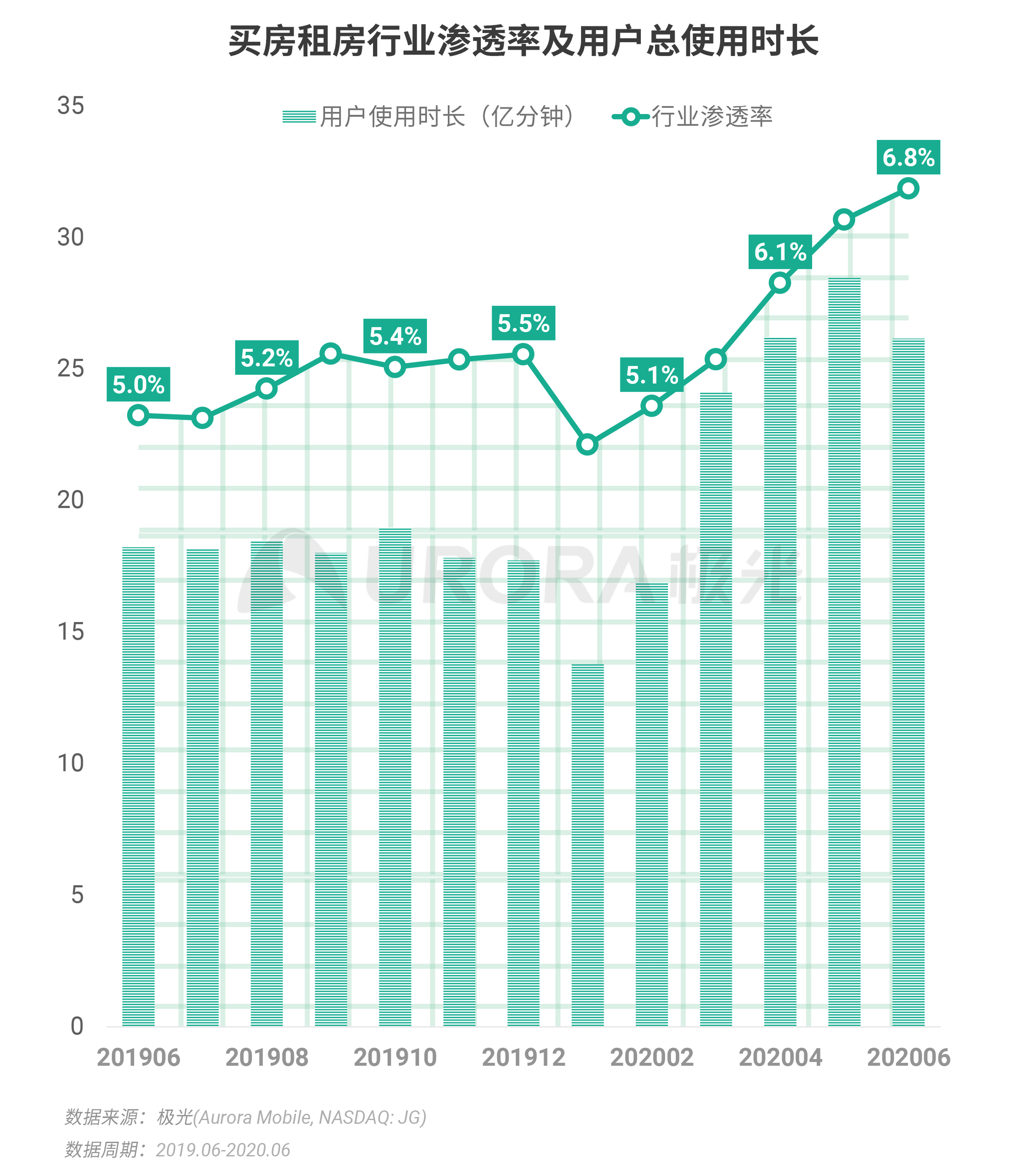 极光:2020Q2互联网行业数据研究报告 (27).png