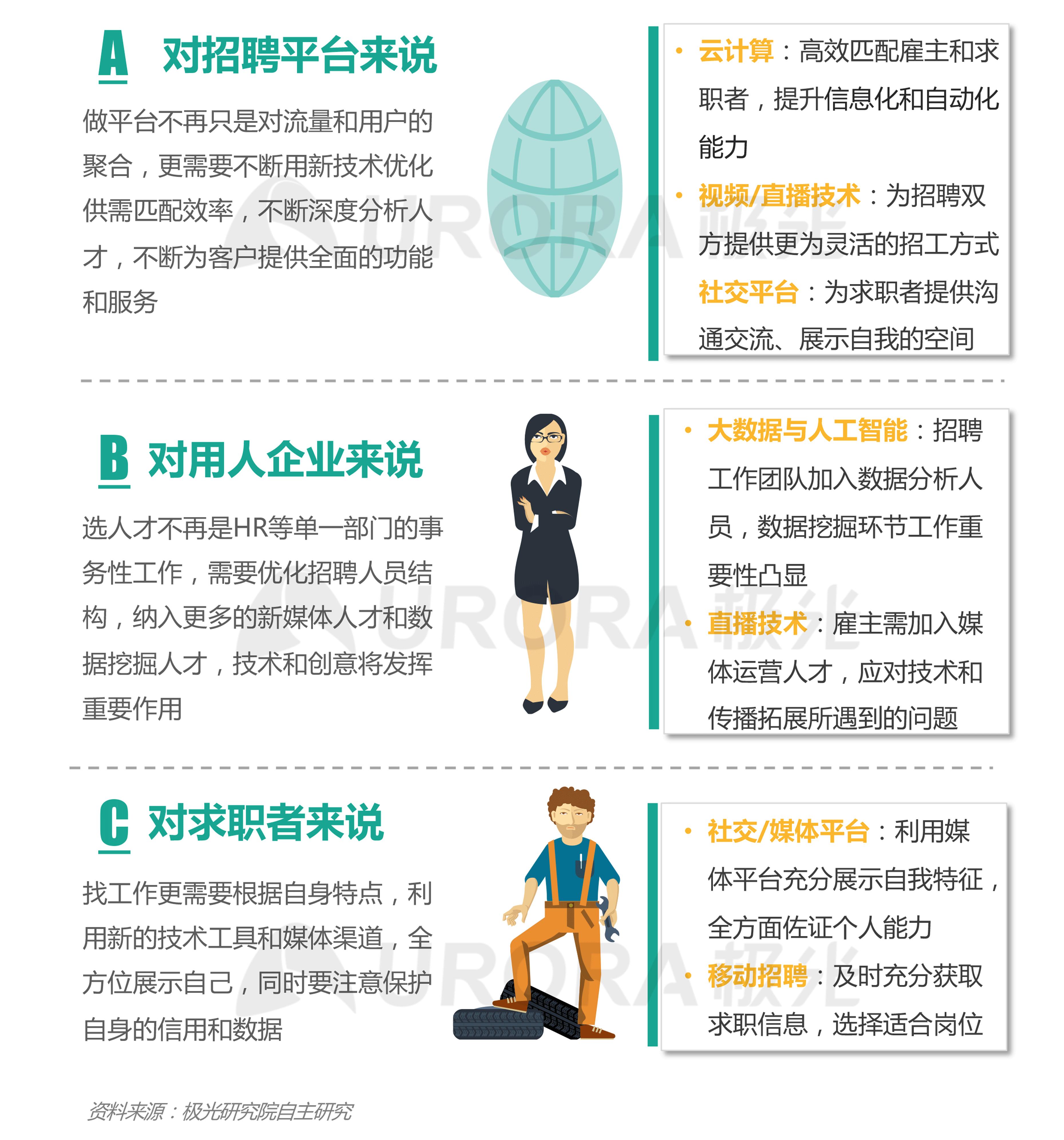 """""""超职季""""招聘行业报告-技术篇 (2).png"""