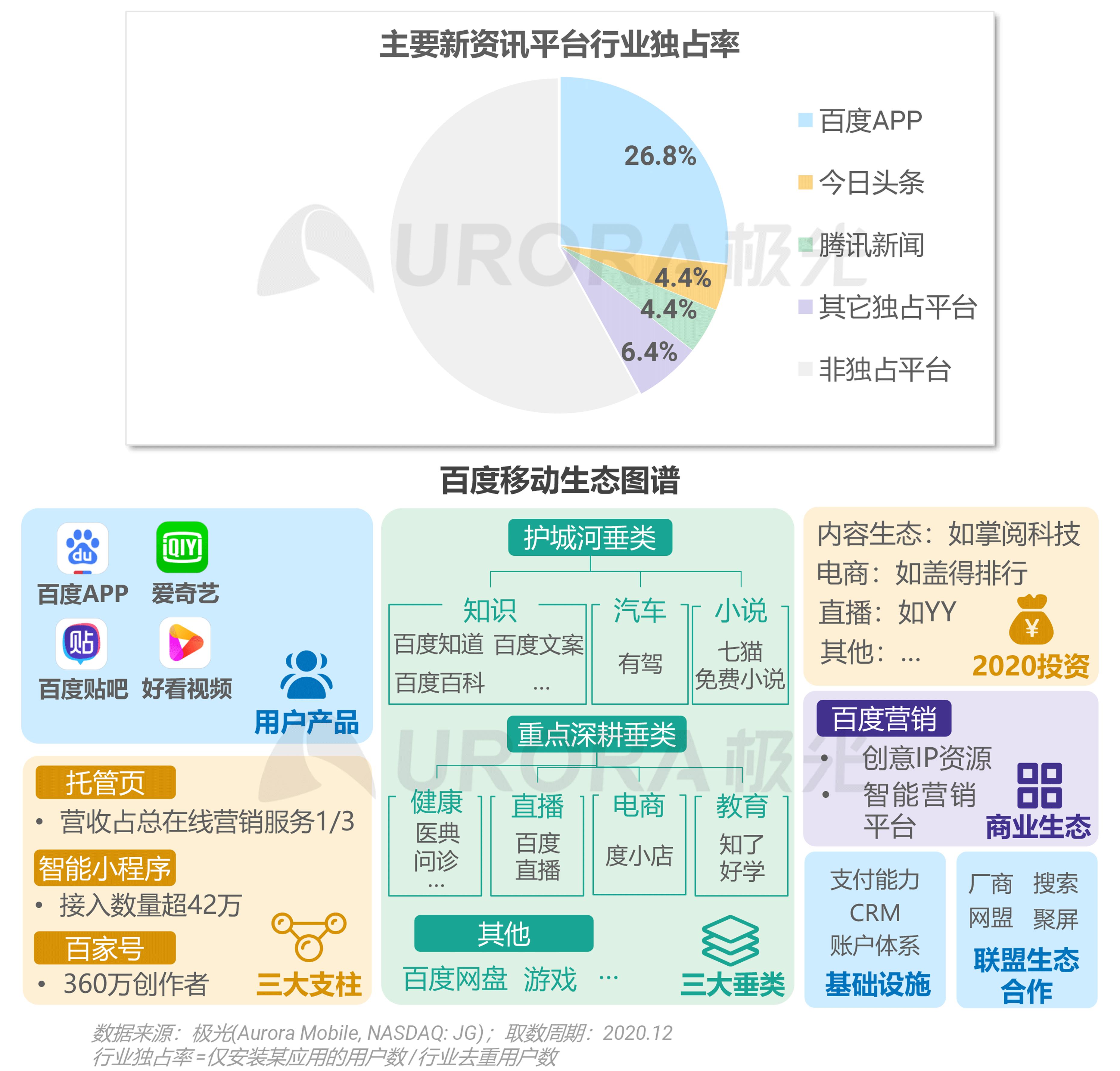 极光:2020年新资讯行业年度盘点报告 (19).png