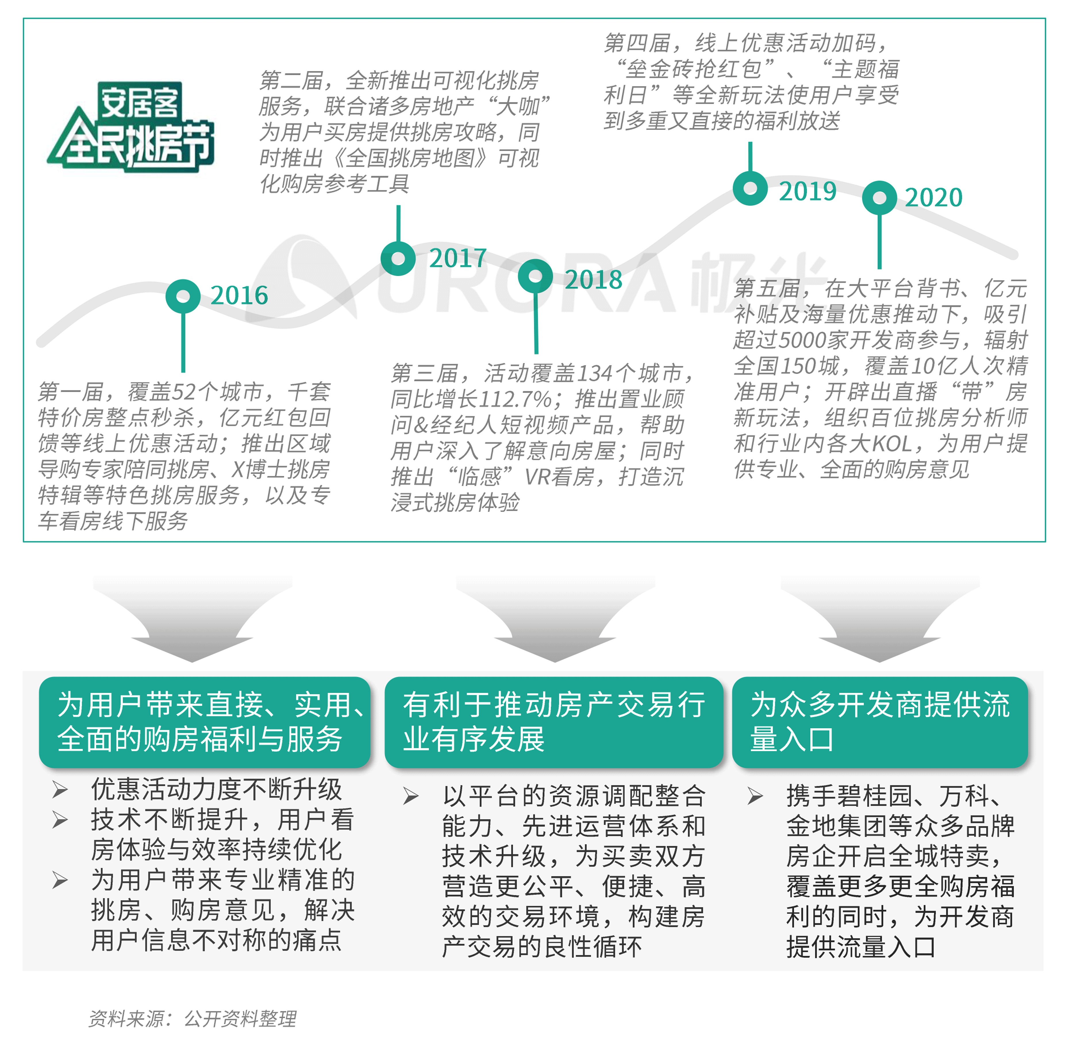 极光:数字经济新时代,房产平台新机遇 (17).png