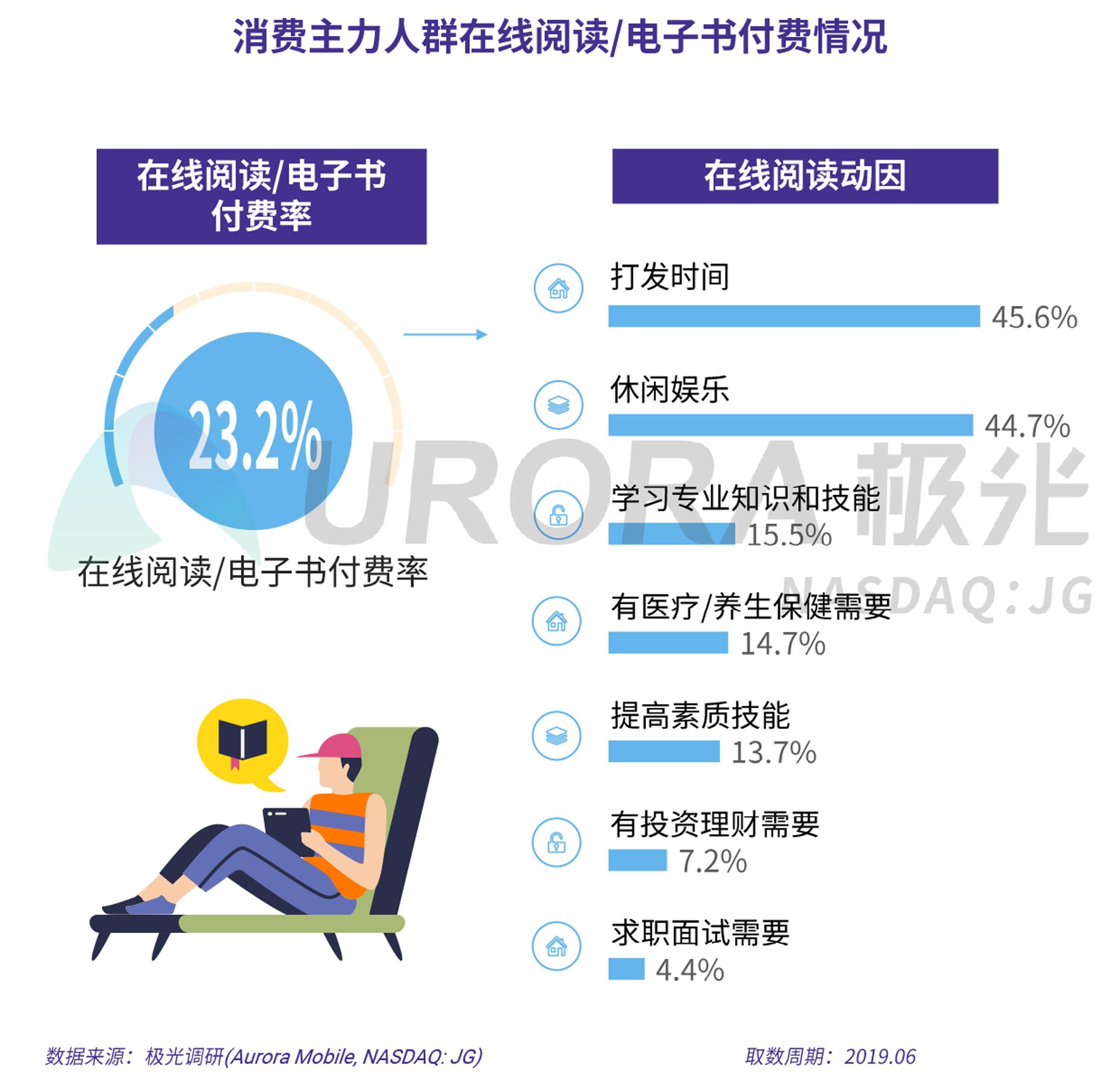 2019年消费主力人群虚拟产品付费研究报告-V5-11.png