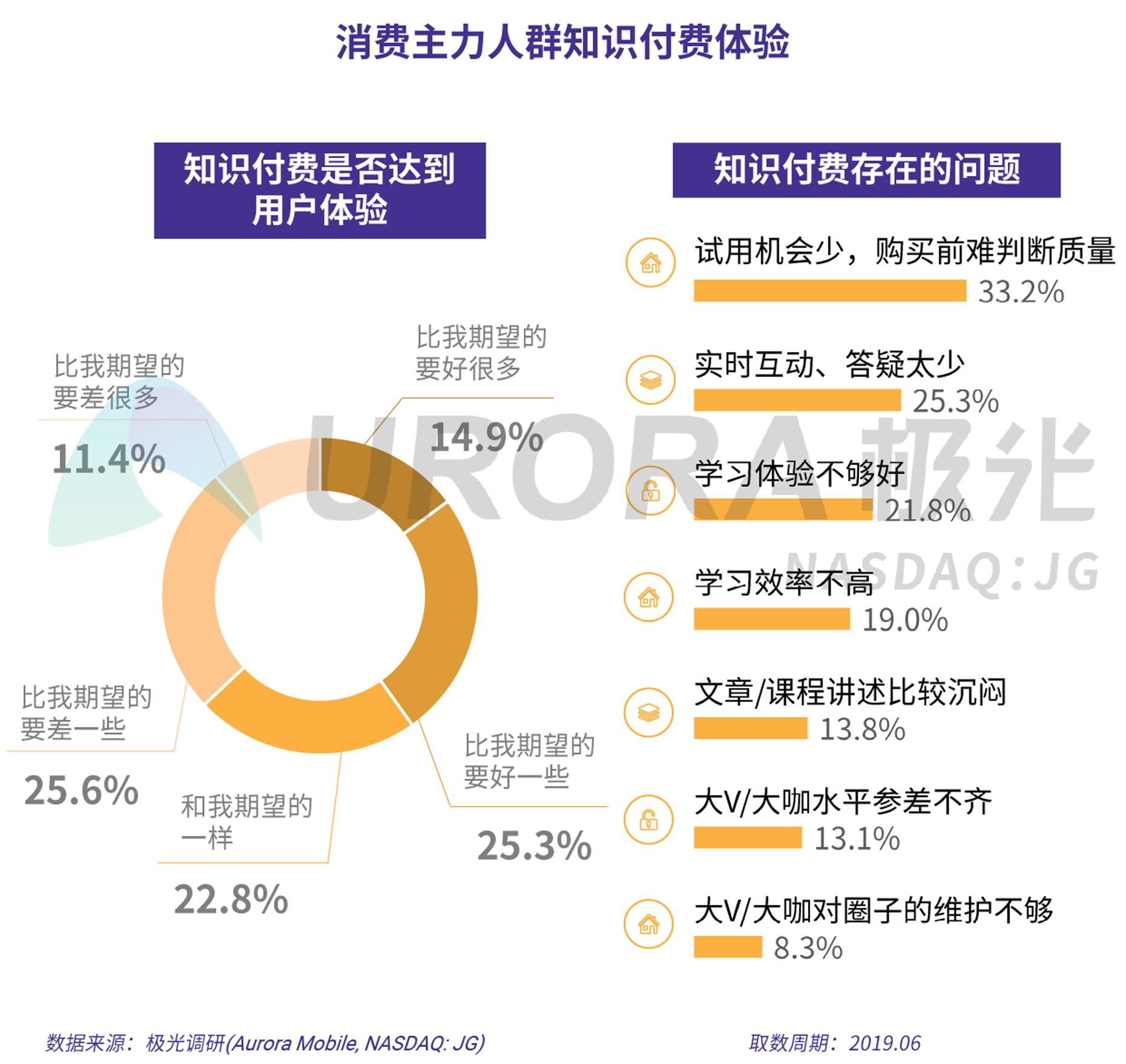 2019年消费主力人群虚拟产品付费研究报告-V5-18.png