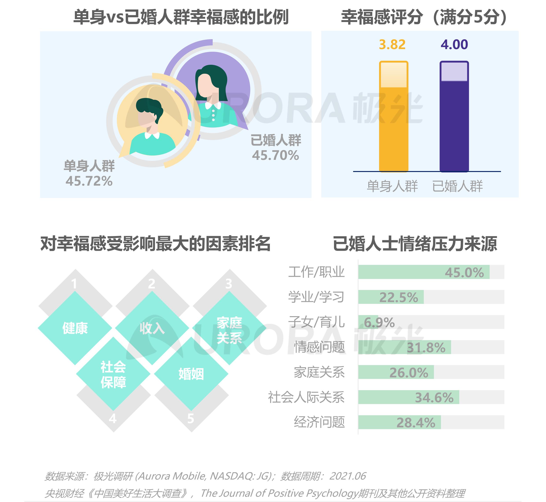 2021当代青年婚恋状态研究报告v1.1-29.png