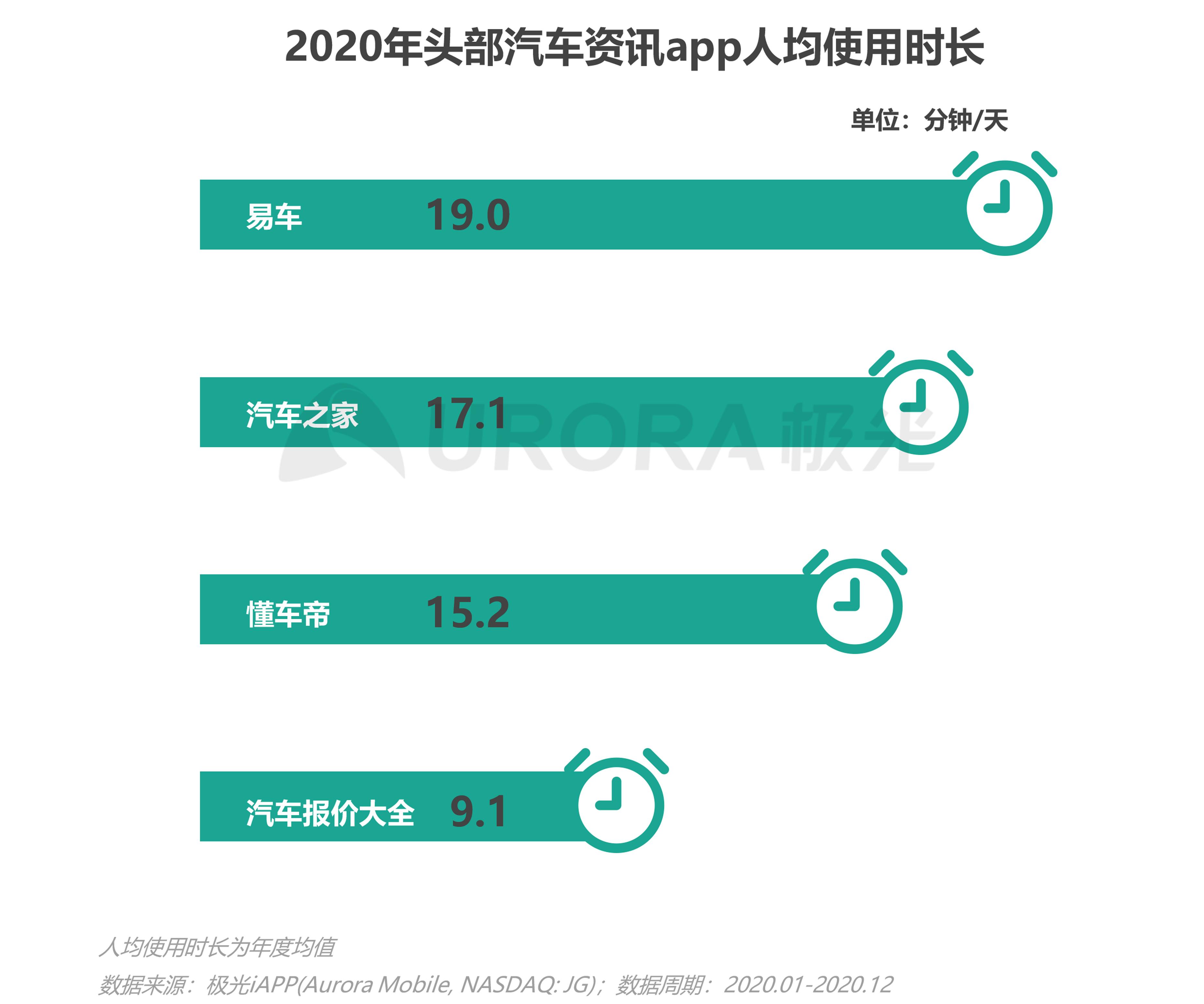 极光:汽车资讯行业洞察 (7).png