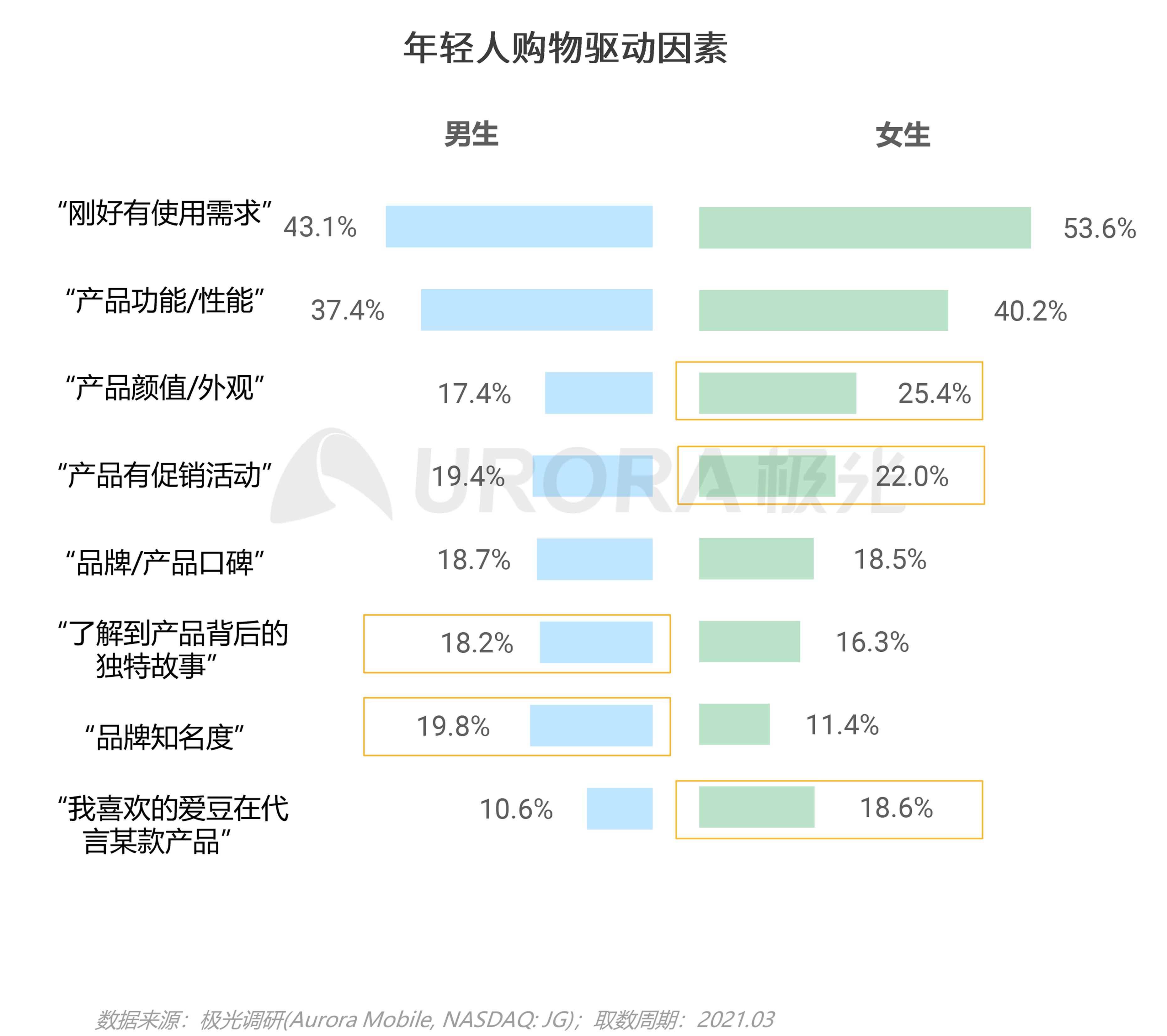 2021年轻人营销趋势研究报告【定稿】-51.png